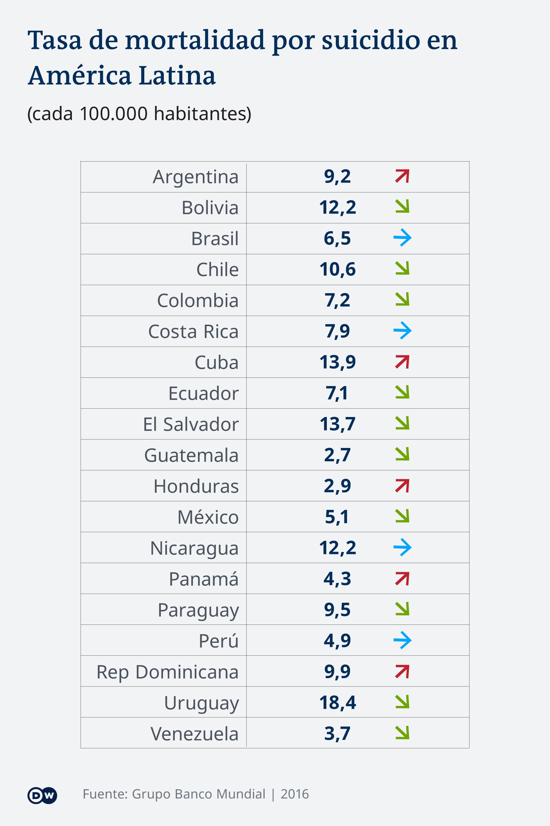 Infografik Selbstmordrate Südamerika ES