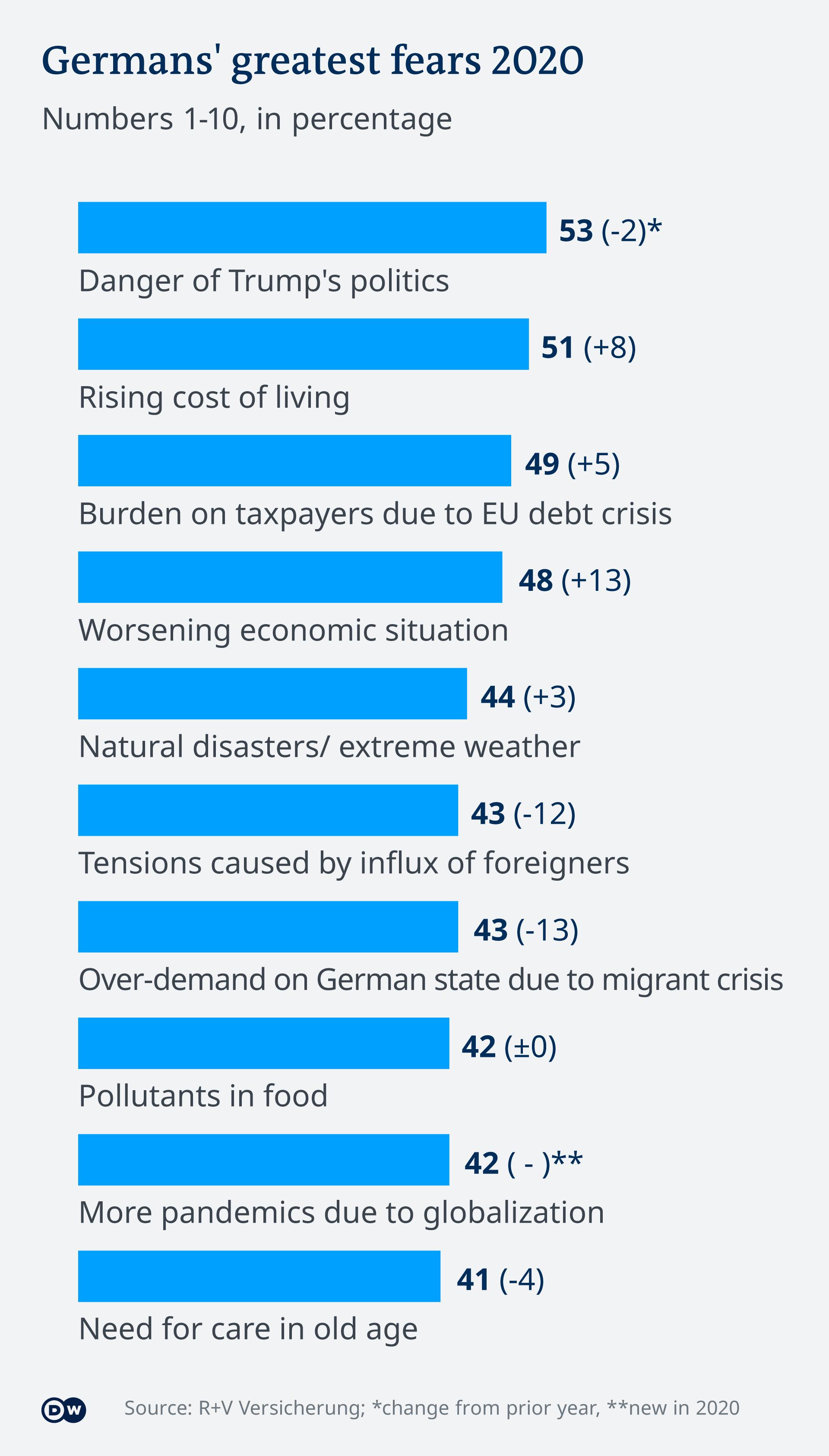 Infografik Ängste der Deutschen 1-10 EN