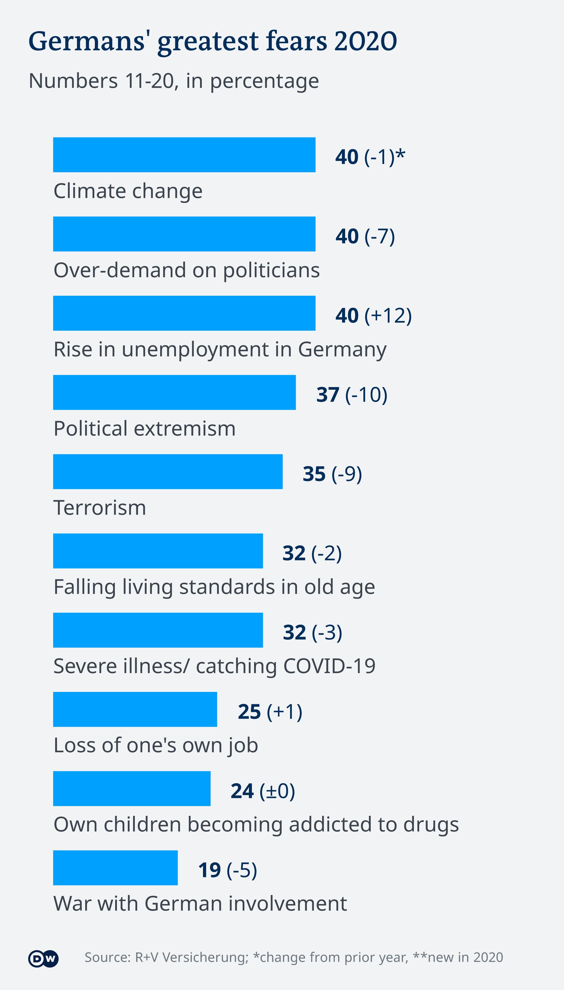 Infografik Ängste der Deutschen 11-20 EN