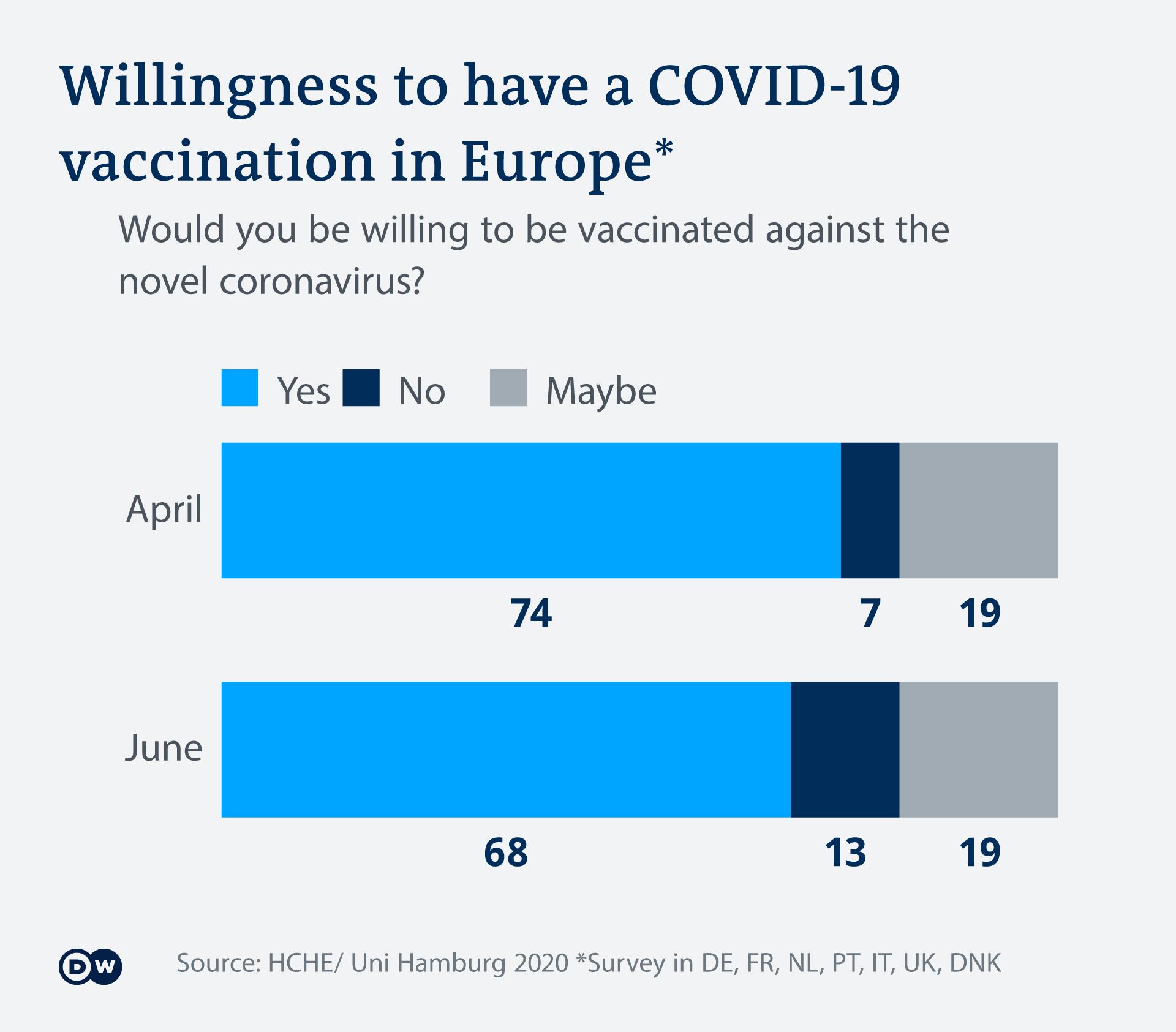 Infografik COVID-19-Impfbereitschaft Europa EN