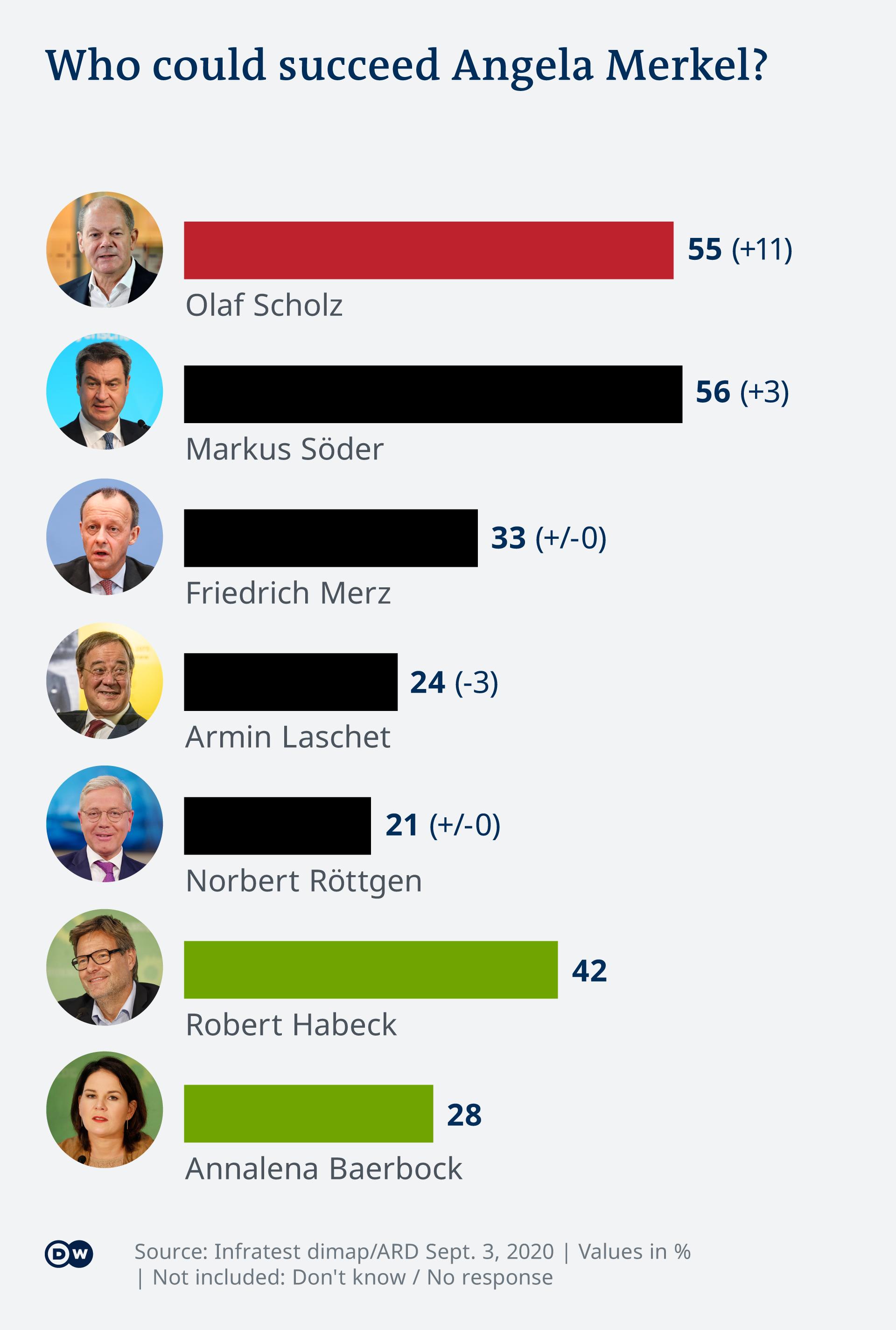 Infografik Deutschlandtrend Kanzlerkandidaten nach Merkel EN
