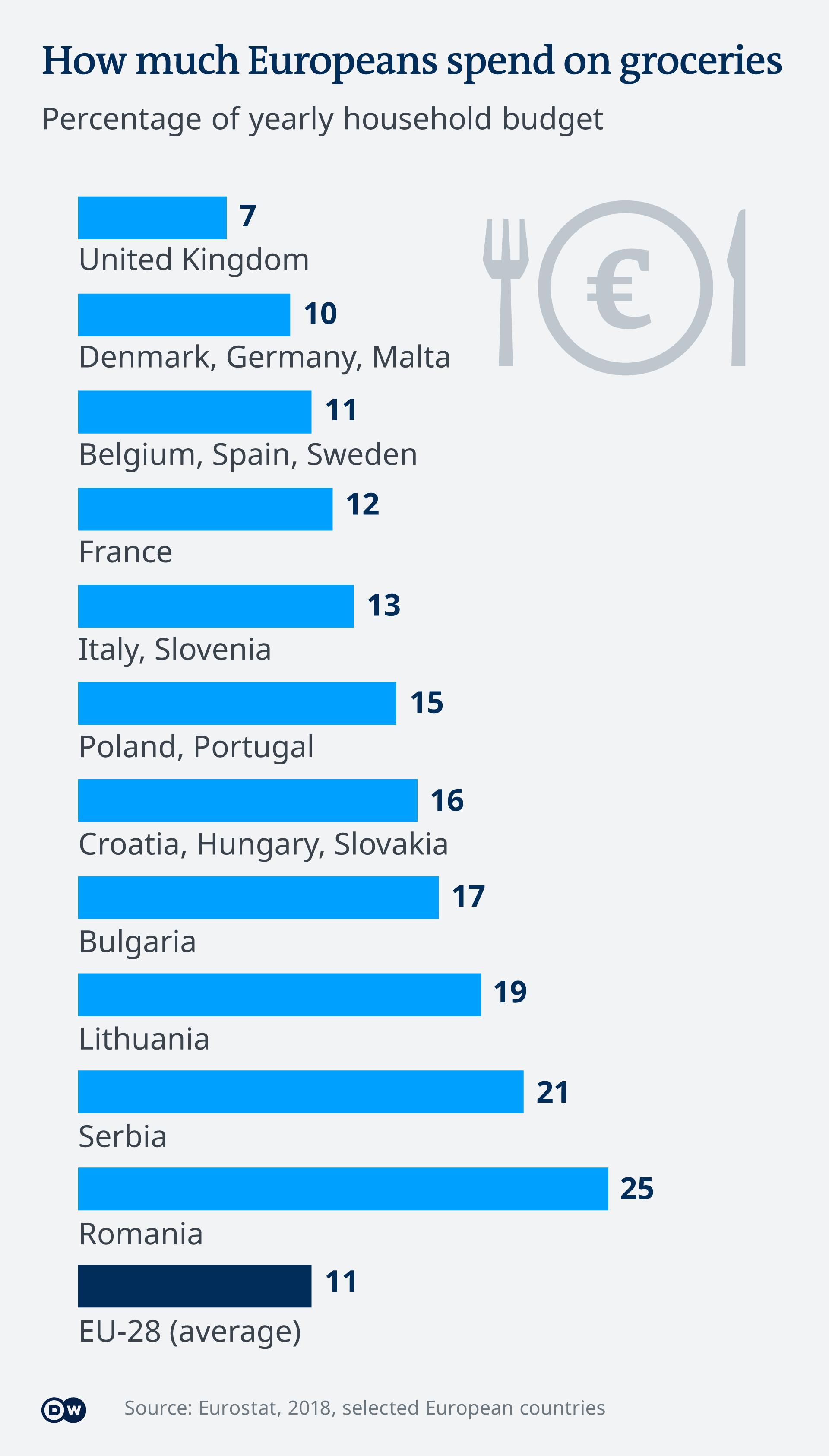 Infografik - How much Europeans spend on groceries - EN