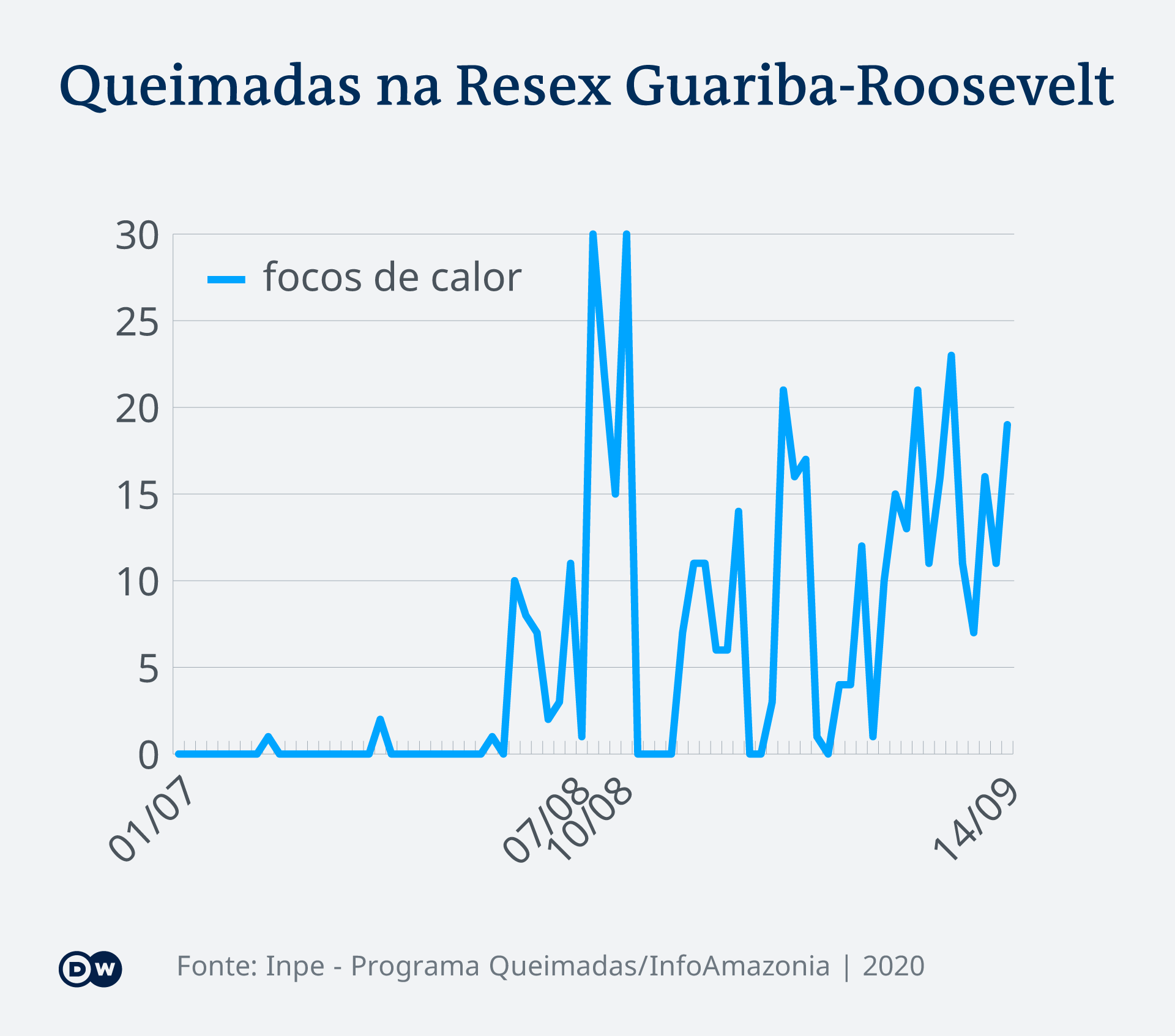 Queimadas na Resex Guariba-Roosevelt
