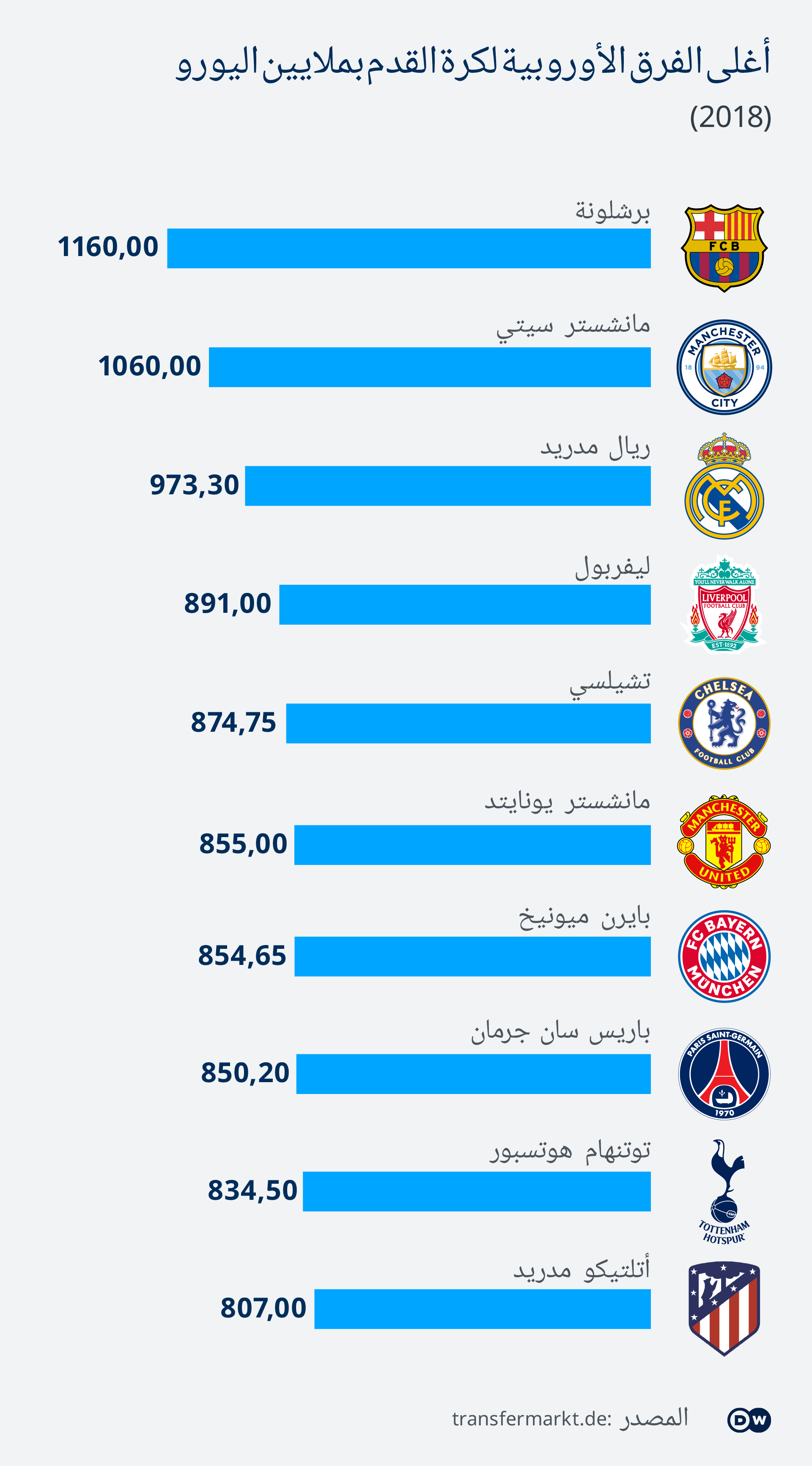 Infografik Fußballklubs in Millionen AR
