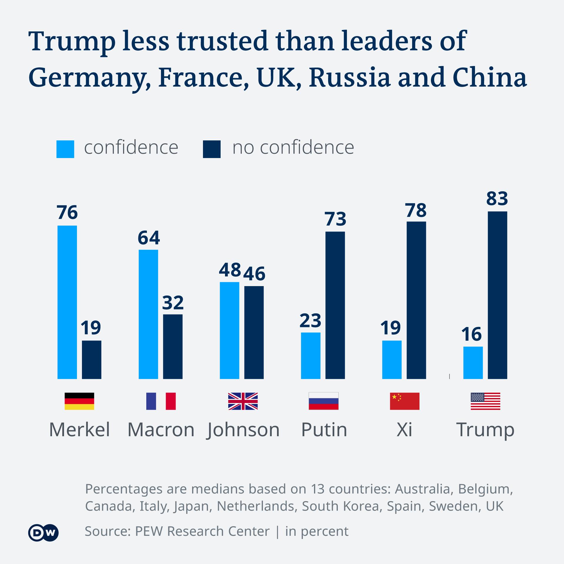 Hasil survei PEW Research Center tentang kepercayaan terhadap pemimpin dunia