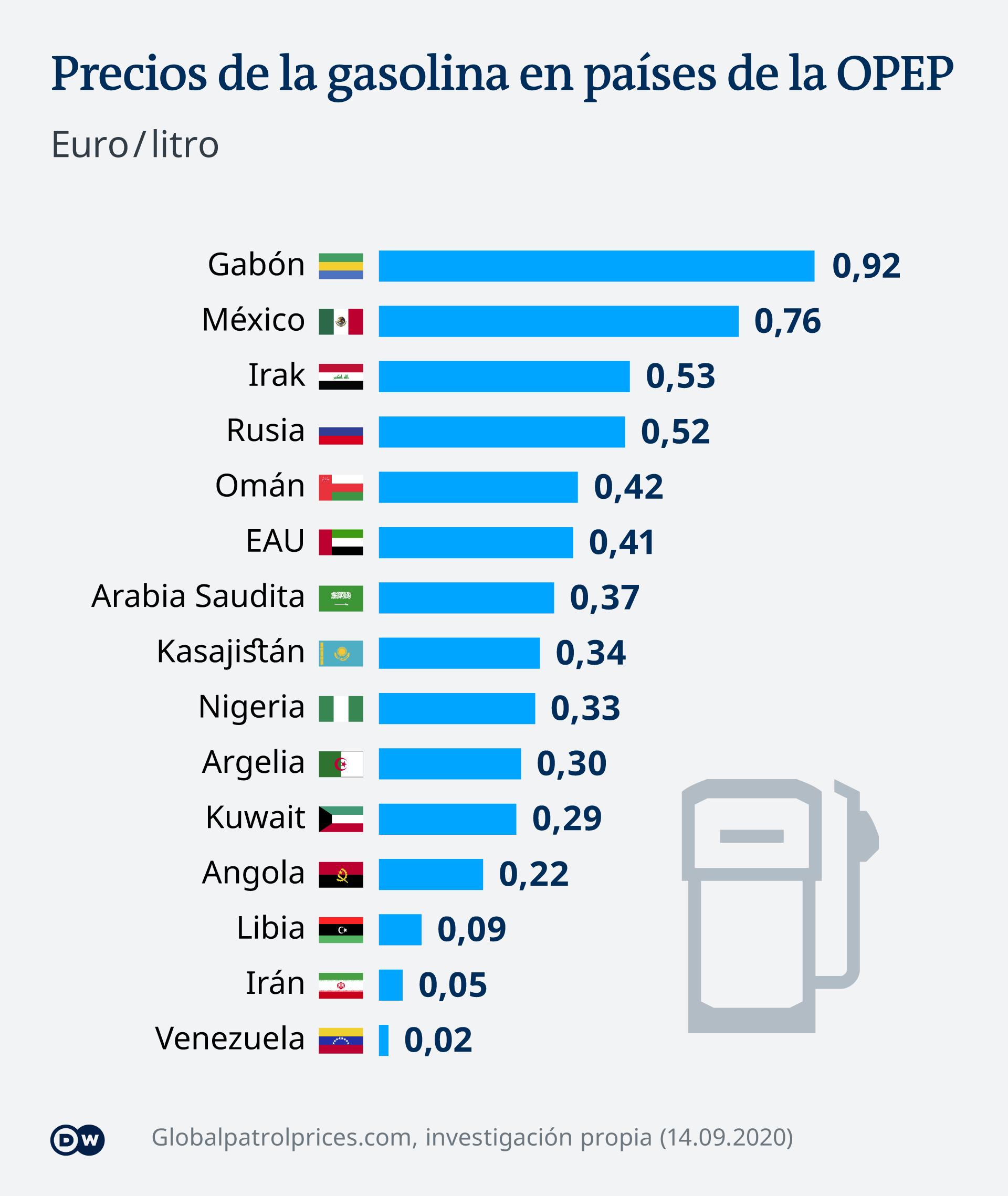 Infografik Ölpreise OPEC ES