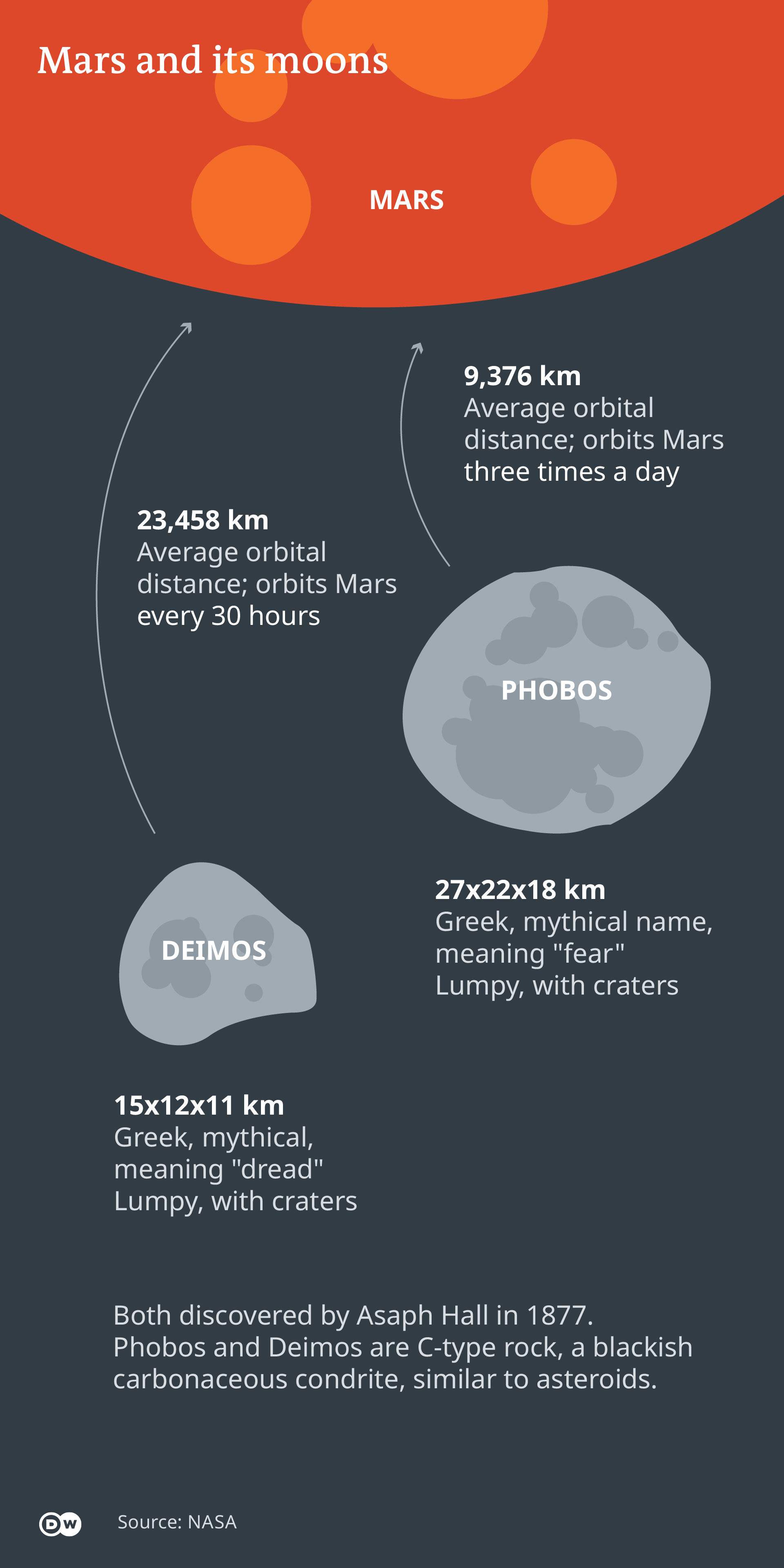 Infographic illustrating the moons of Mars, with basic facts such as their average orbital distance to the planet. Source: NASA (DW)