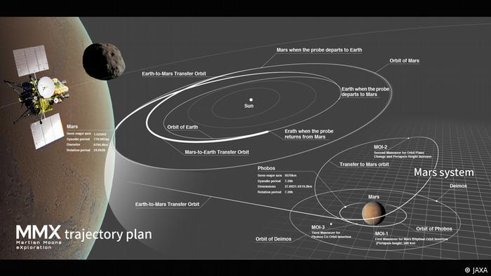 MMX Martian Moons eXploration trajectory plan