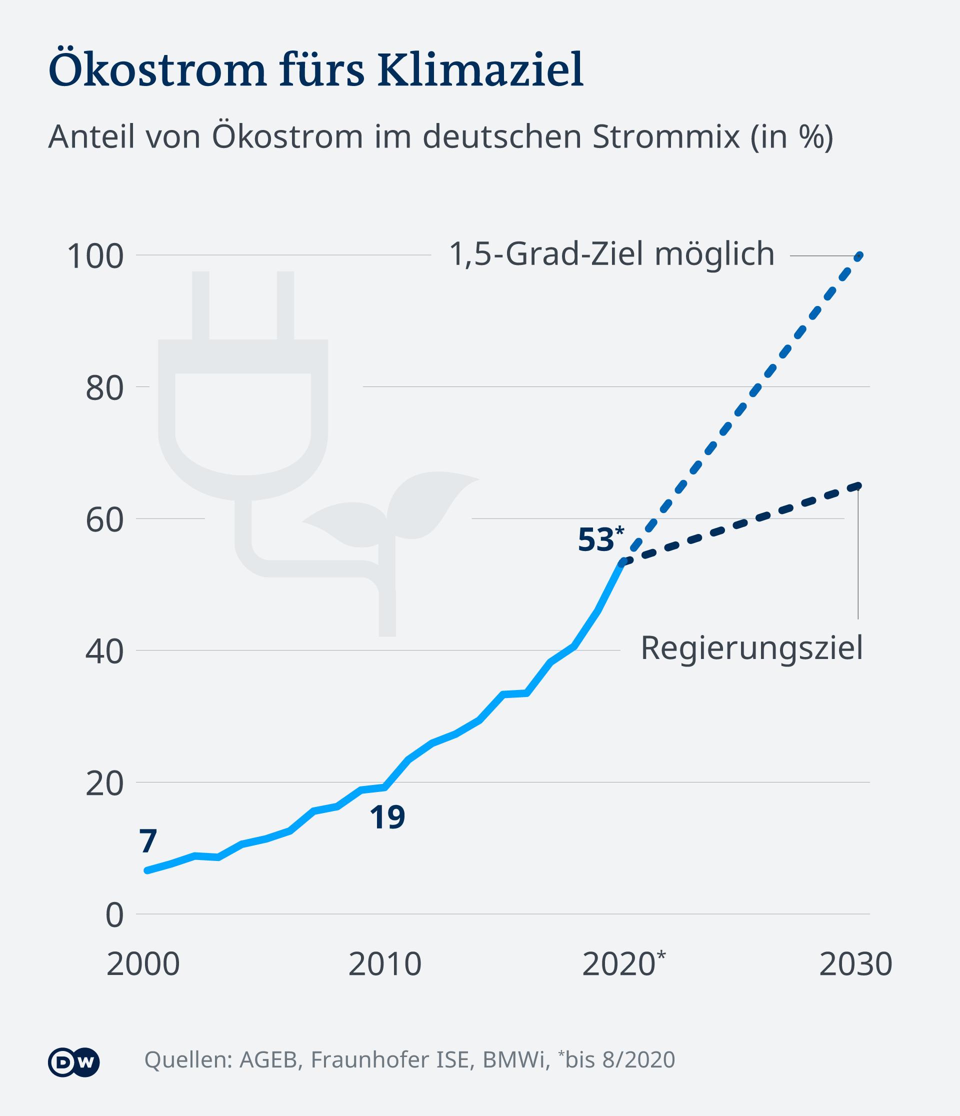 Infografik Wie viel Ökostrom braucht Deutschland fürs Klimaziel?