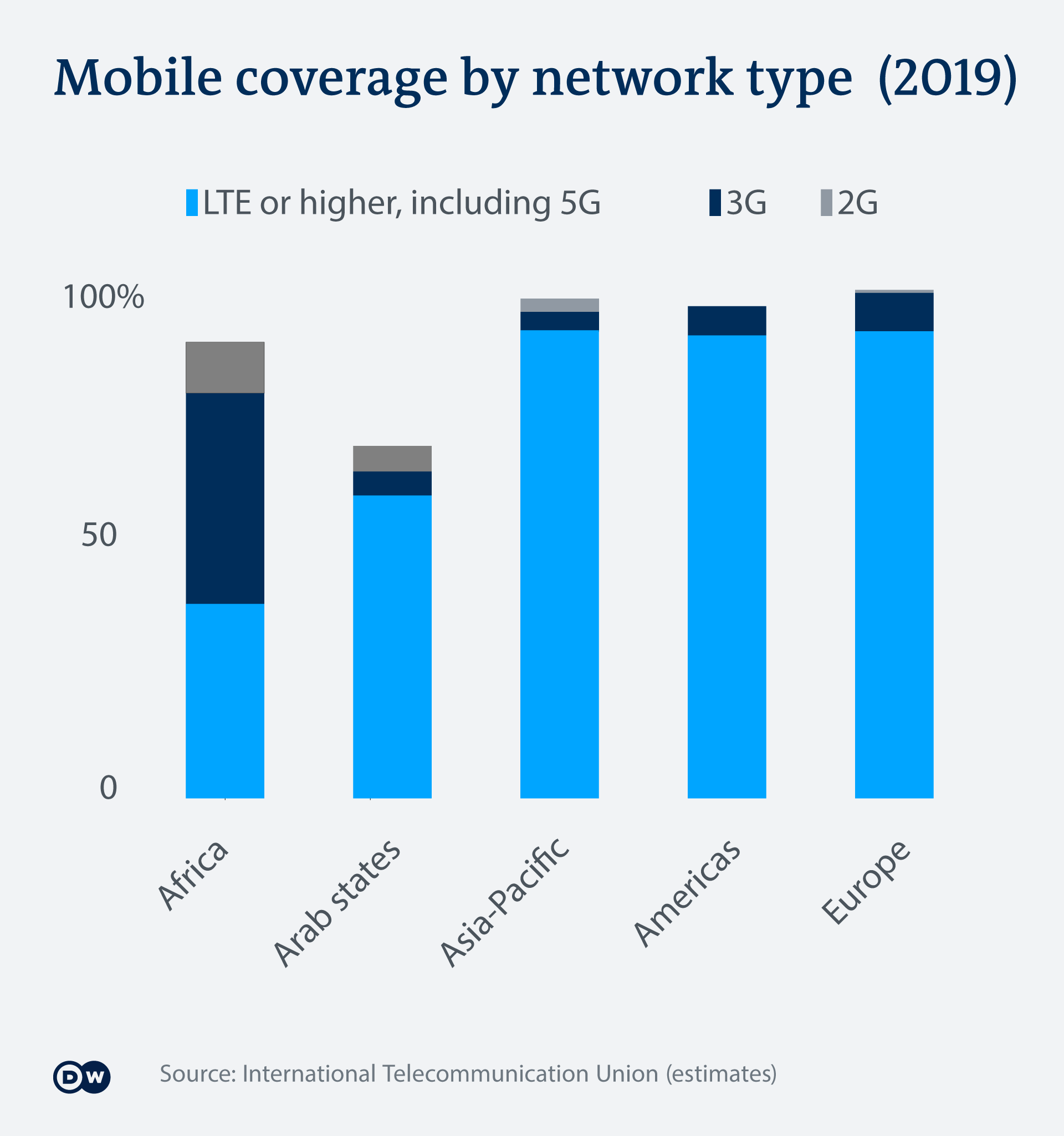 An infographic showing mobile coverage by type of network