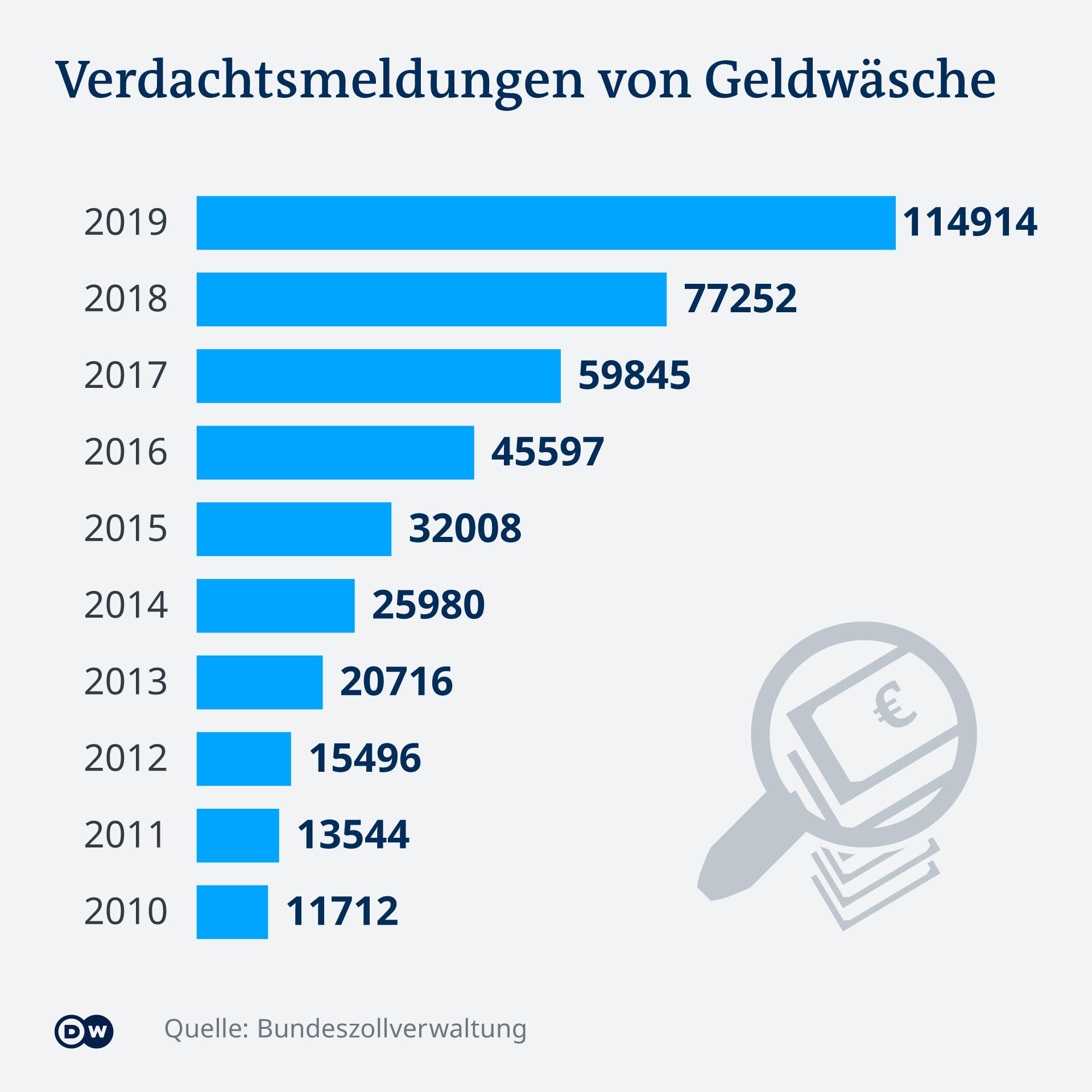 Infografik - Verdachtsmeldungen von Geldwäsche - DE