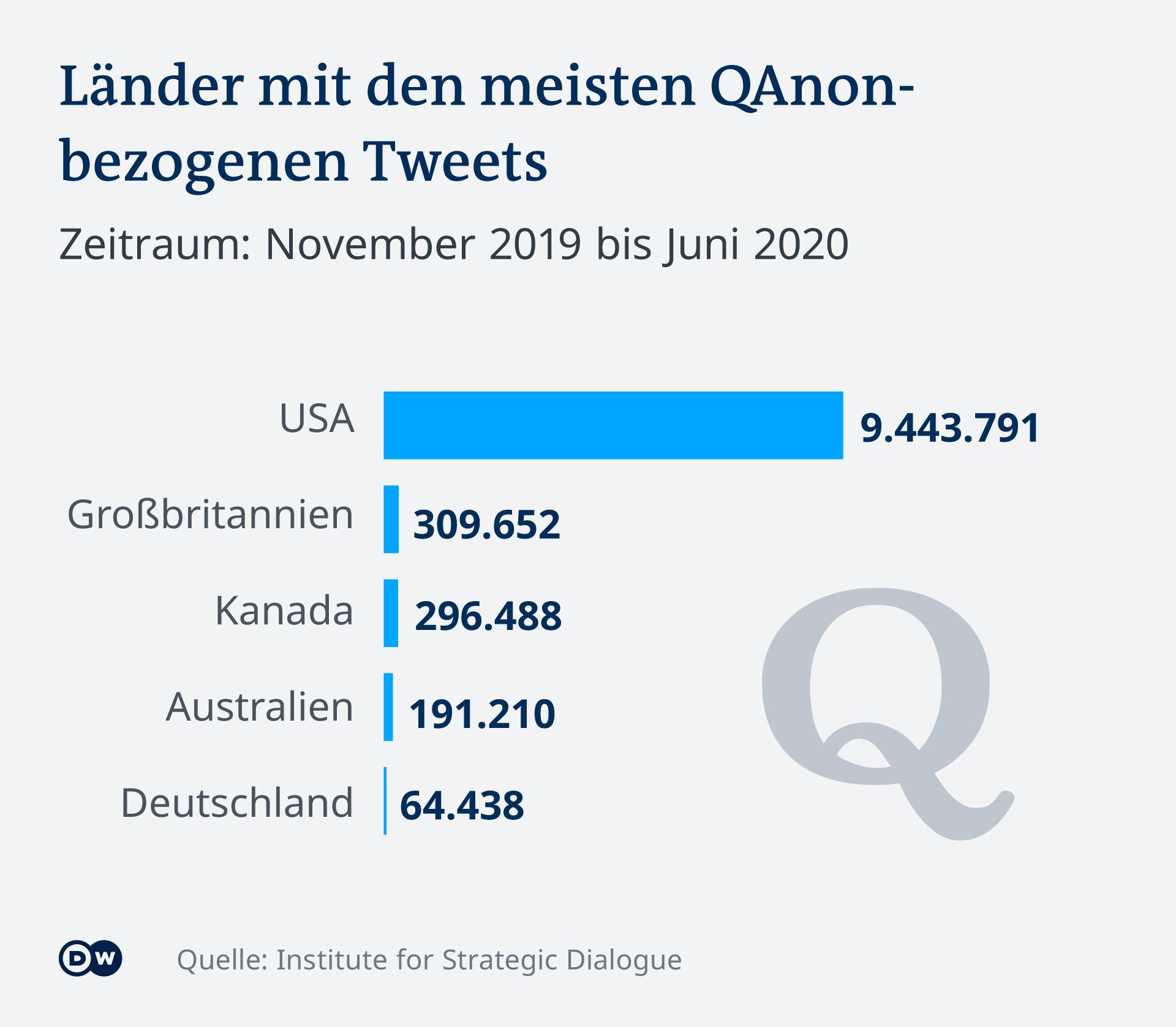 Infografik QAnon bezogene Tweets DE
