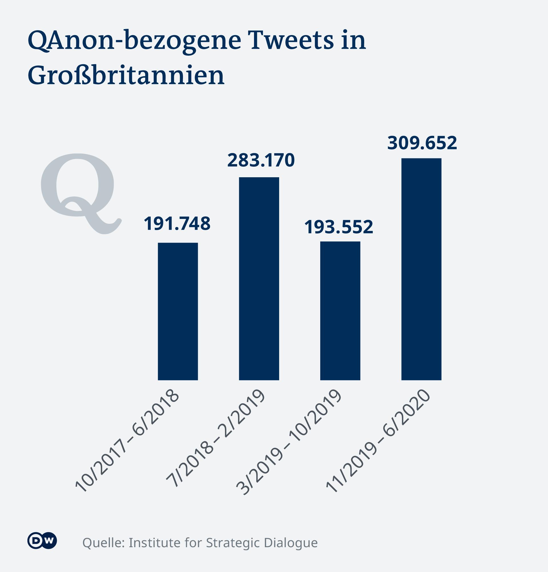 Infografik QAnon Tweets Großbritannien DE