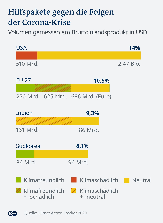 Infografik Hilfspakete Corona-Krise DE