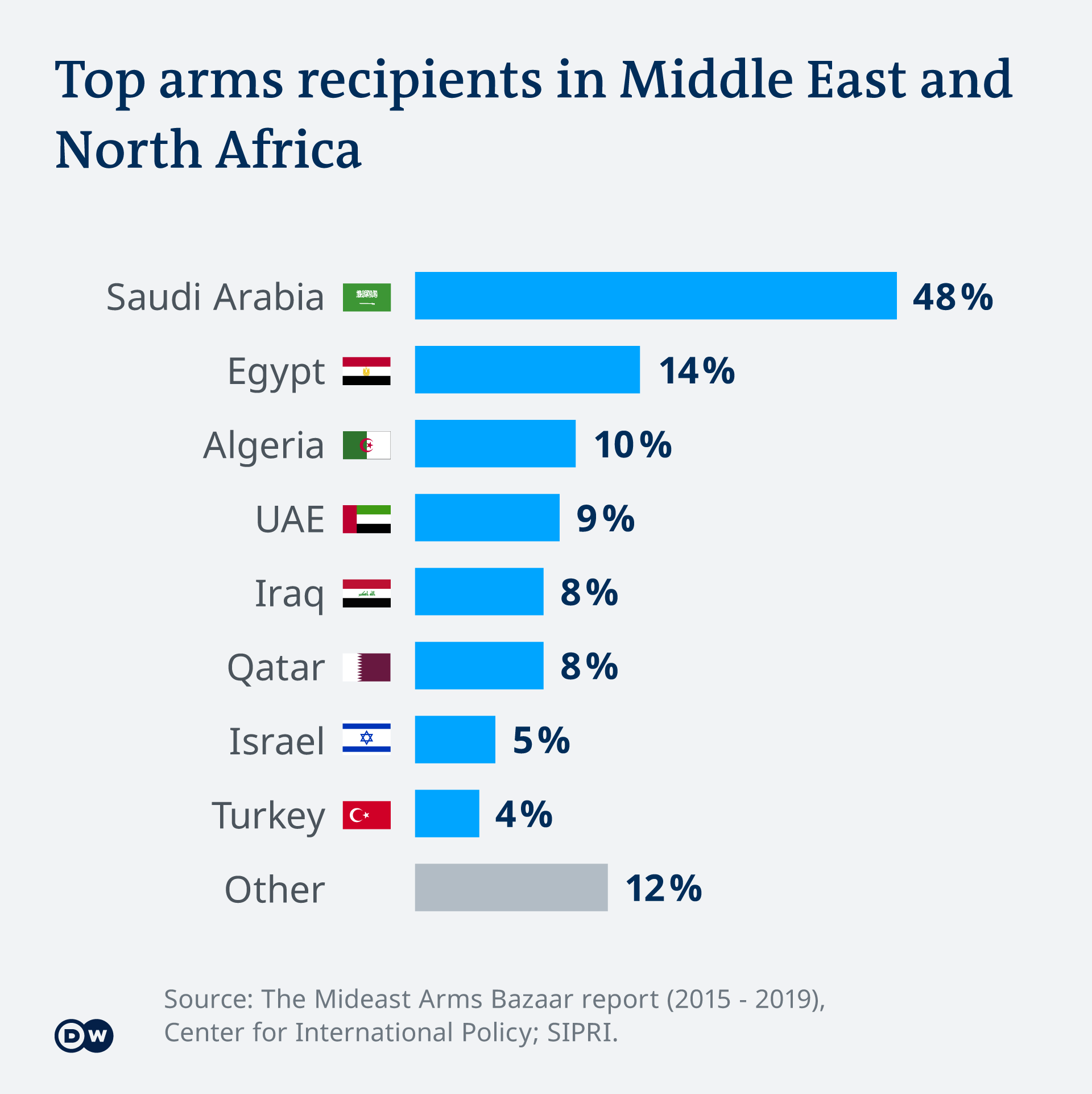Graph showing Top Arms Recipients in the Middle East