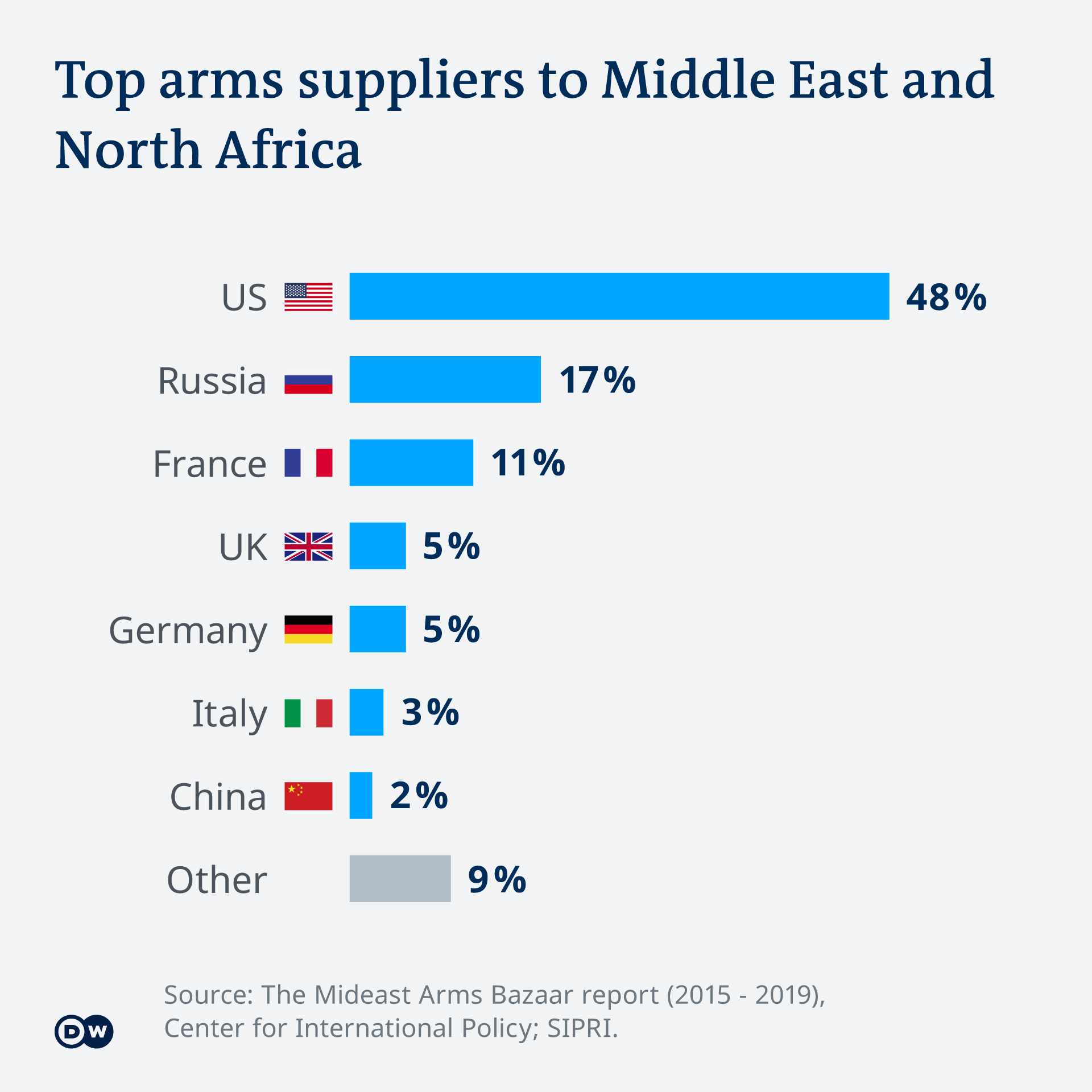Graph showing Top Arms Suppliers to Middle East