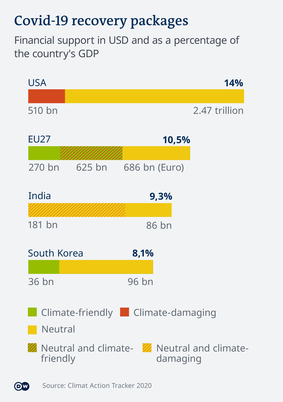 Infografik Hilfspakete Corona-Krise EN