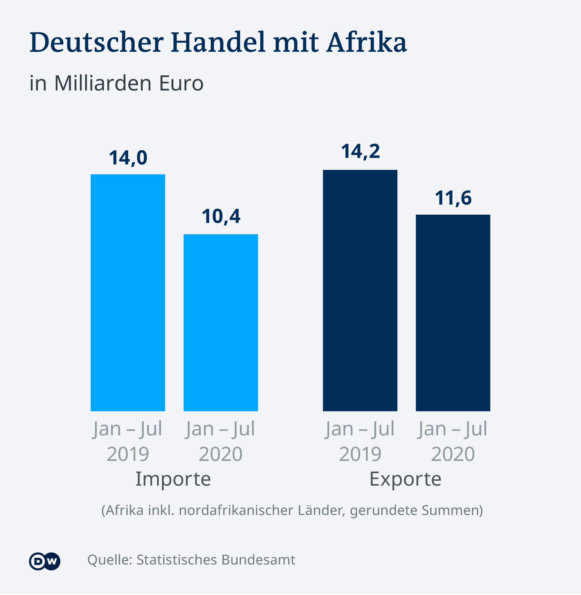 Infographic German trade with Africa DE