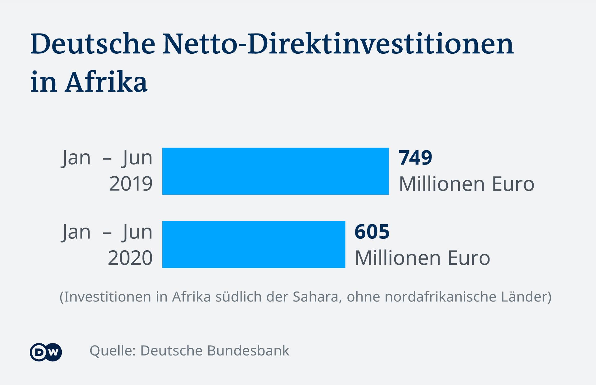 Infografik Deutsche Direktinvestitionen in Afrika DE