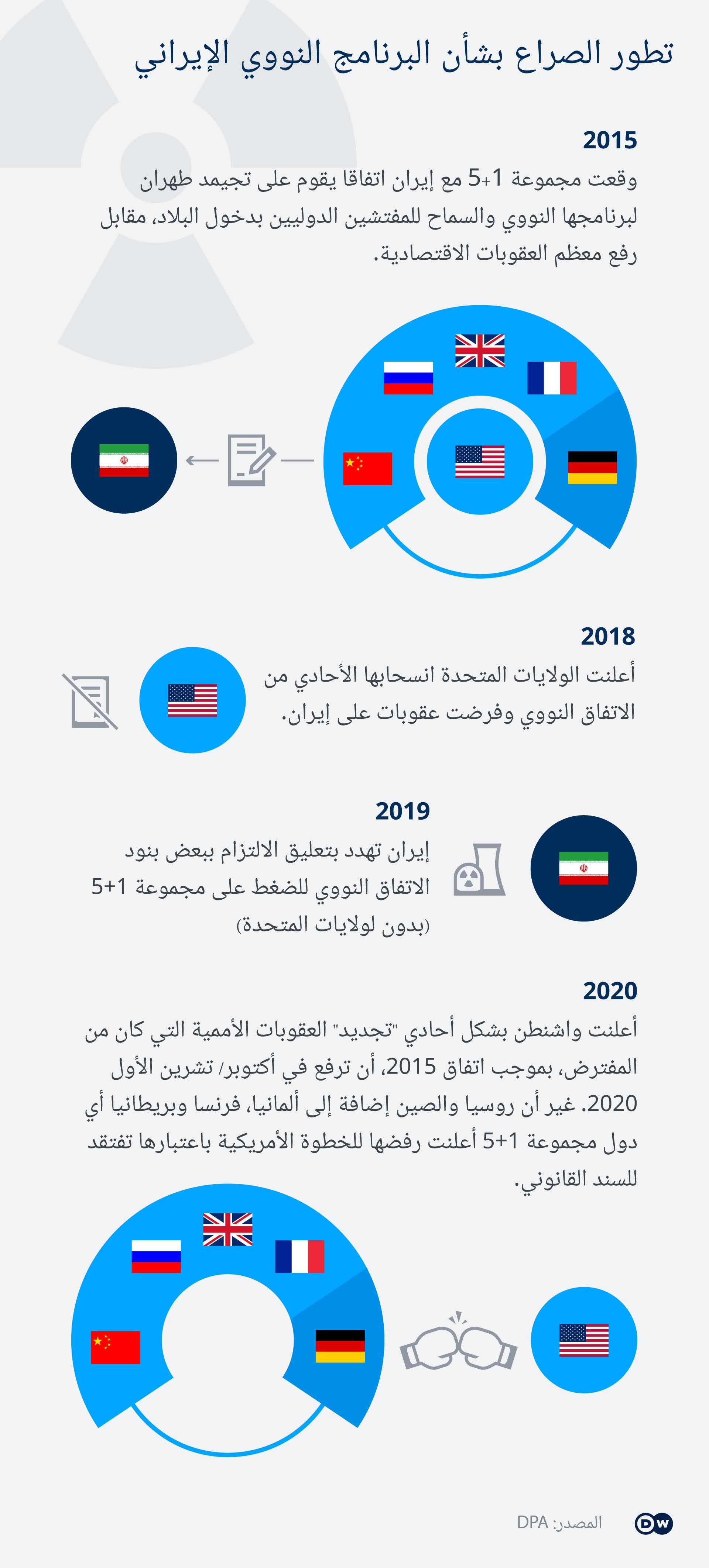 Infografik Timeline Iran Atomabkommen AR