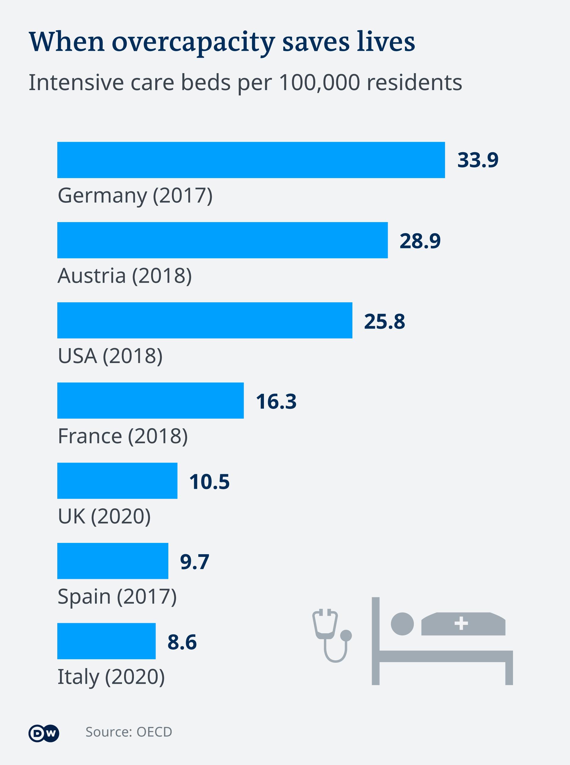 Графиката показва броя на интензивните легла на 100 хиляди души в някои страни