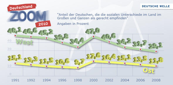 Deutschland Zoom 2010-Grafik zur Frage, ob die sozialen Unterschiede in West und Ost im Großen und Ganzen gerecht seien (Grafik: DW)