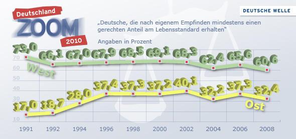 Deutschland Zoom 2010-Grafik zur Frage, ob die Deutschen in Ost und West glauben, einen gerechten Anteil am Lebensstandard zu erhalten, Angaben von 1991 bis 2008 (Grafik: DW)