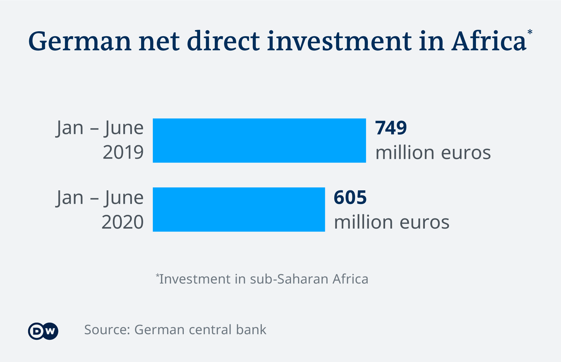 A chart showing German investments in Africa