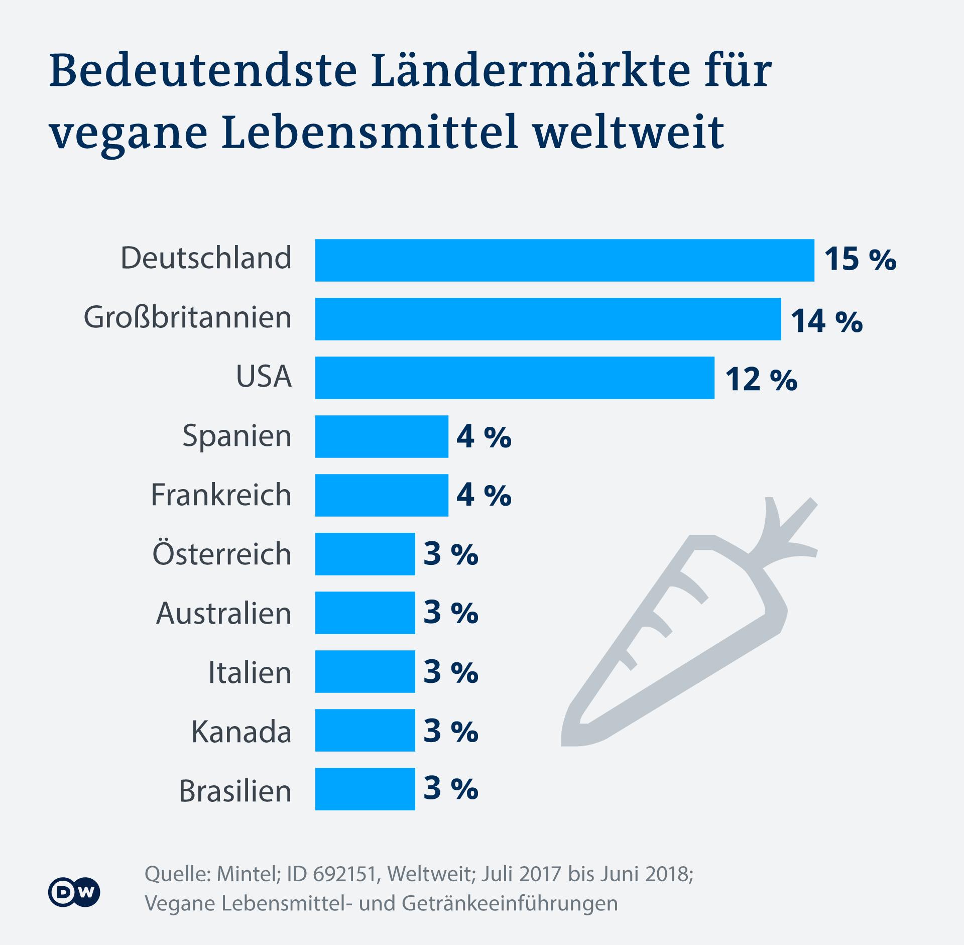 Infografik: Bedeutendste Ländermärkte für vegane Lebensmittel