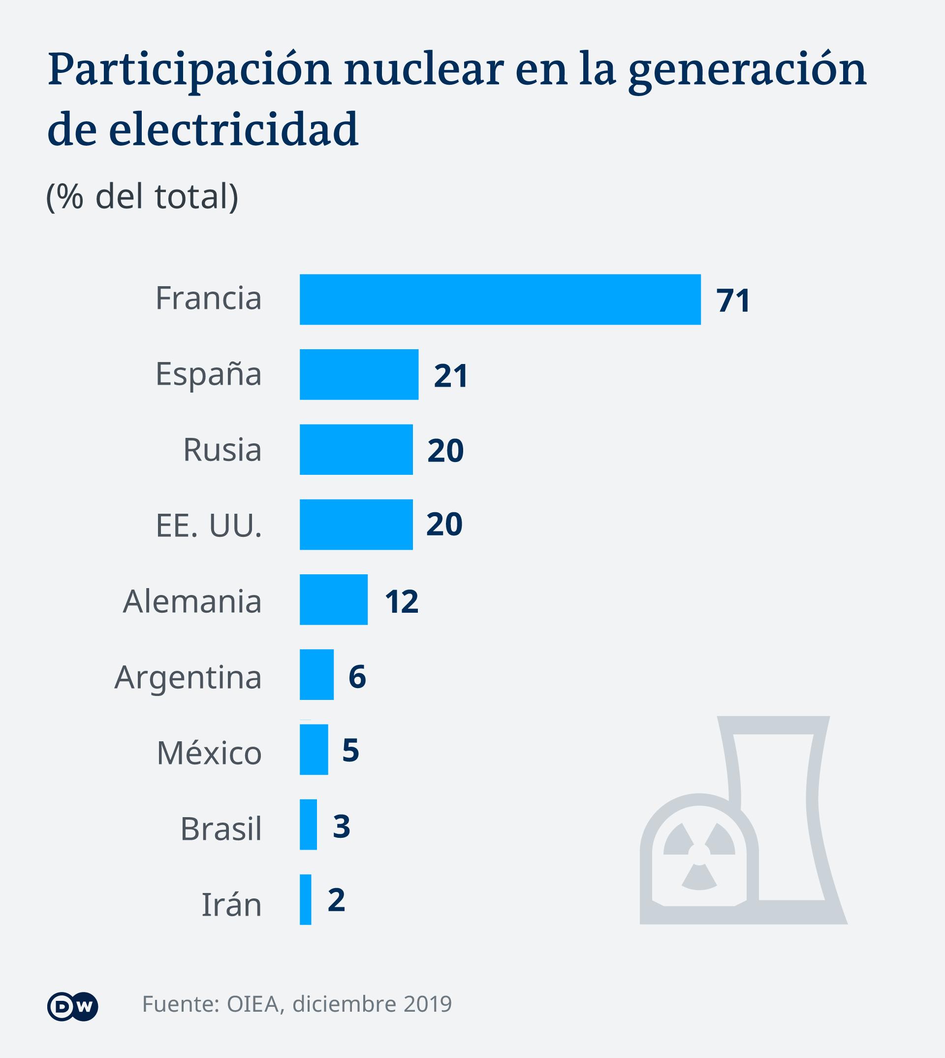 Infografik Vergleich Anteil Atomenergie im Stromnetz ES