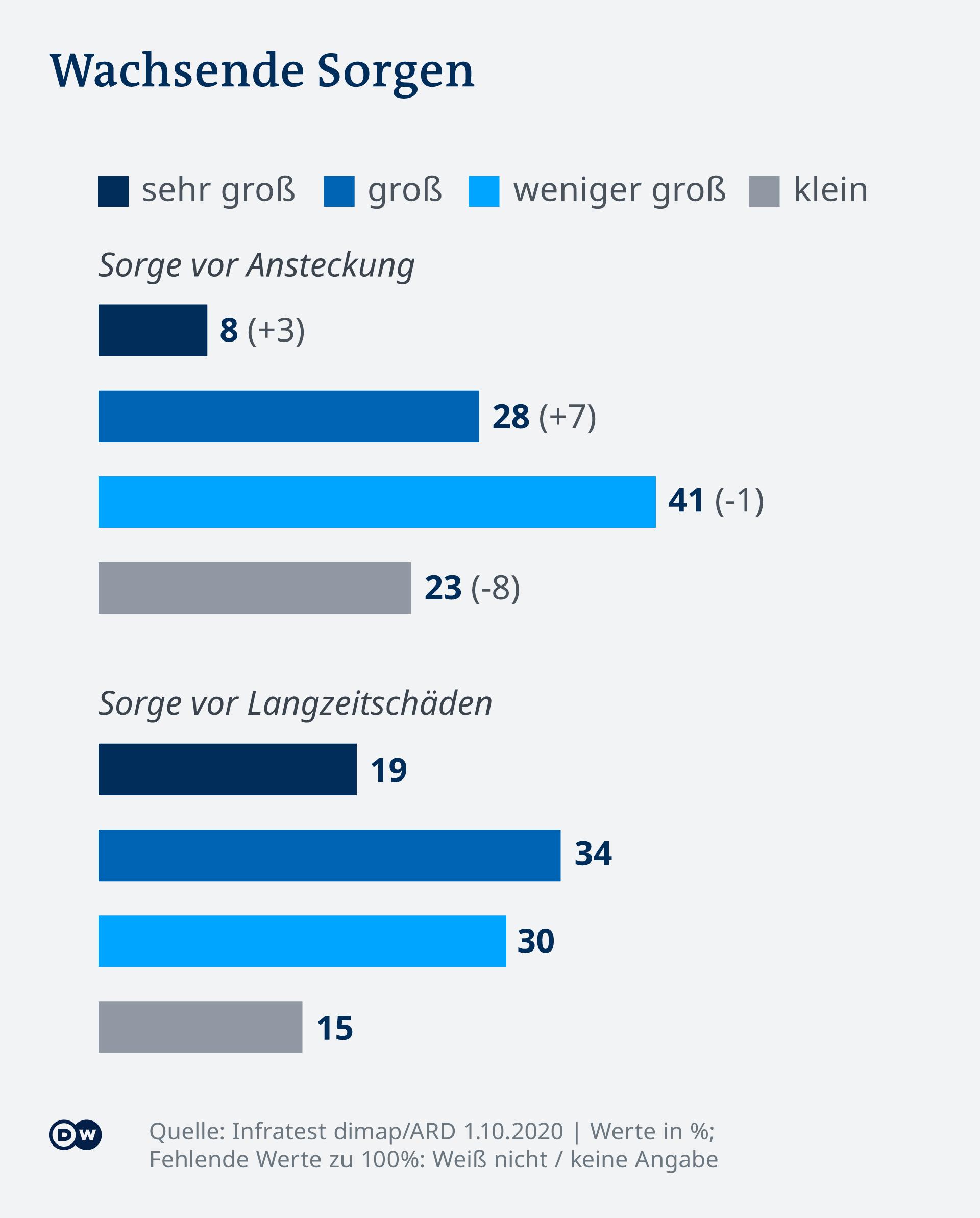 Infografik - DeutschlandTrend 20 10 - DE