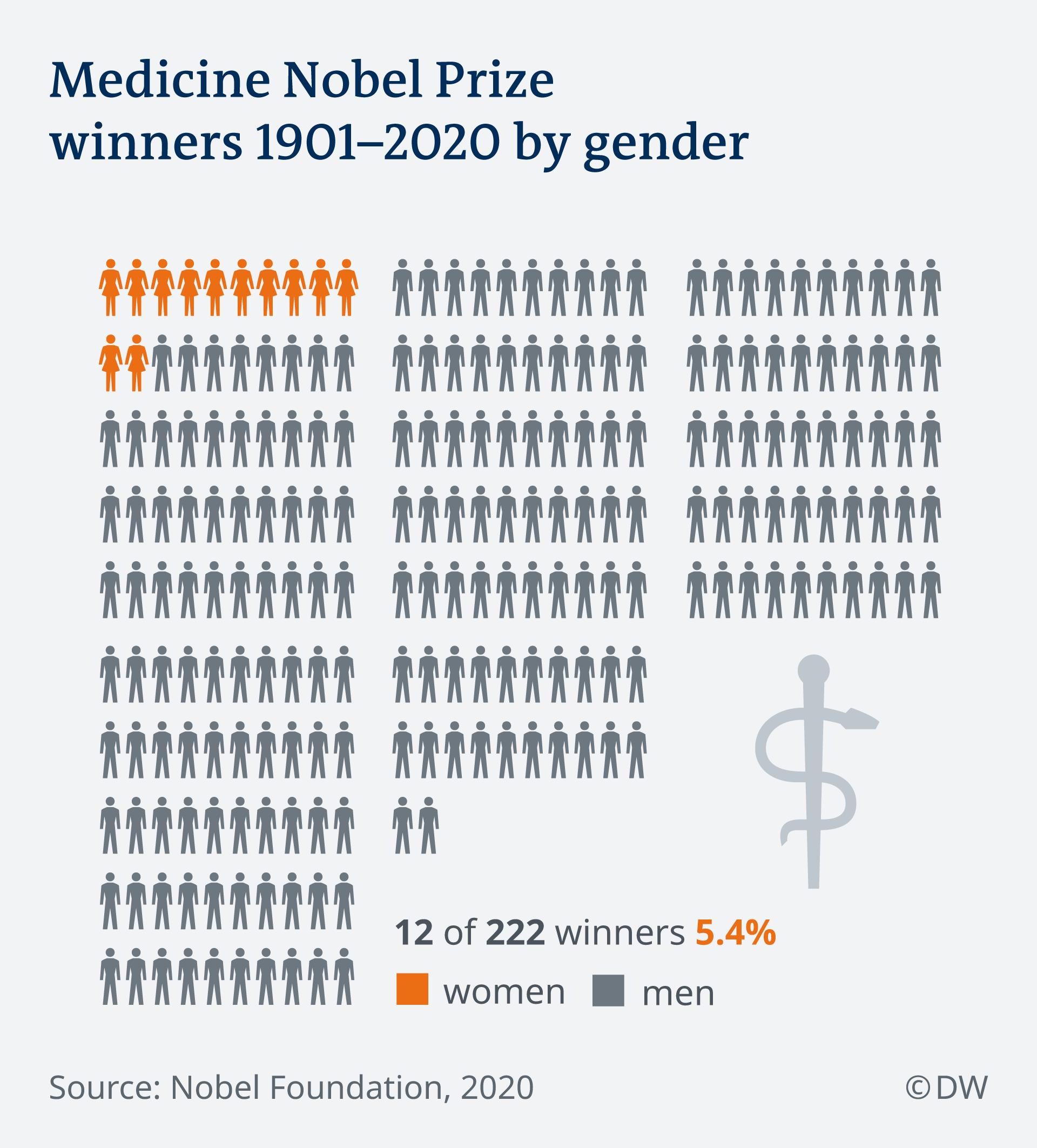 Infografik Nobelpreis Medizin Verteilung Frauen Männer 1901-2020 EN