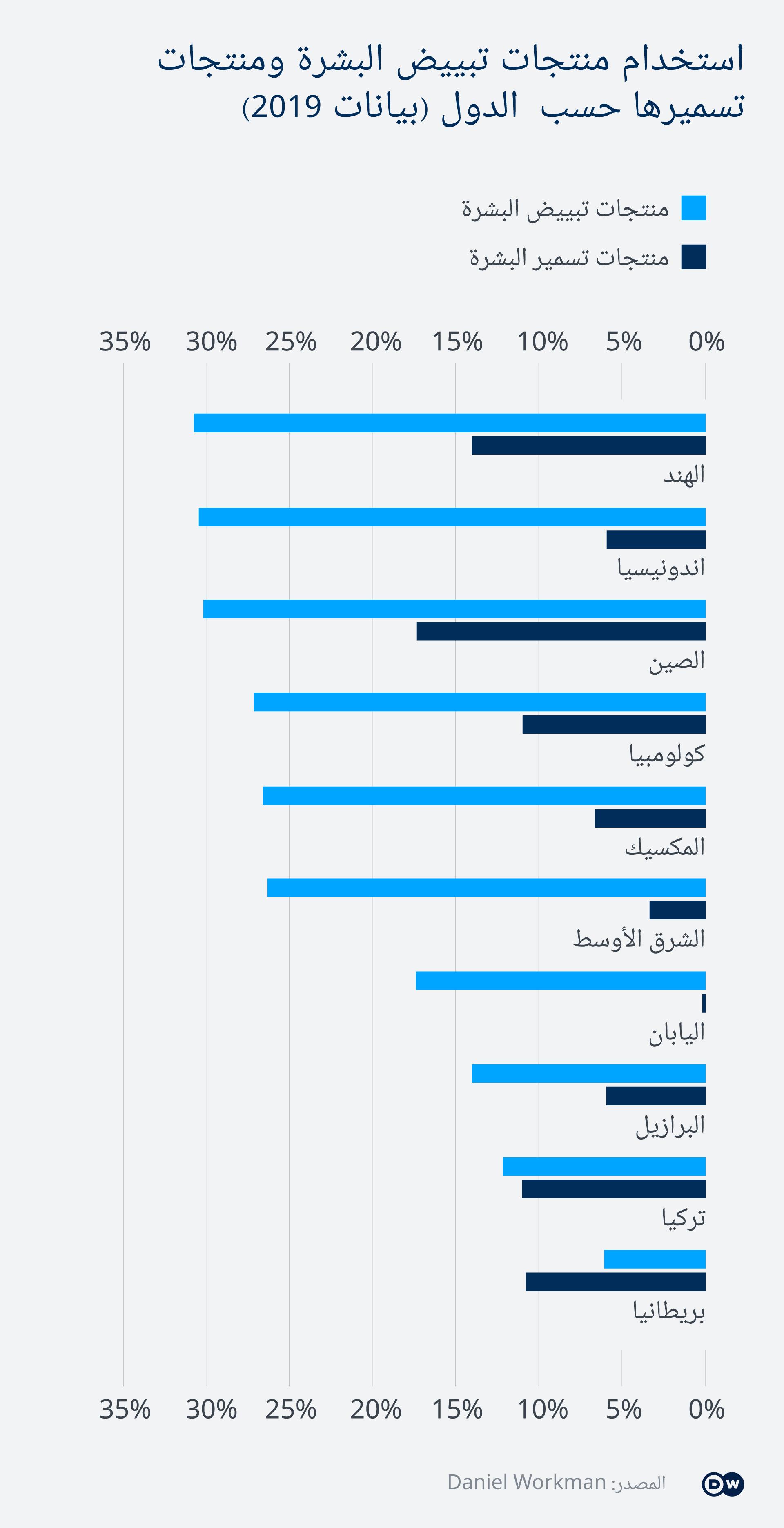 Infografik Hautaufhellung weltweit AR