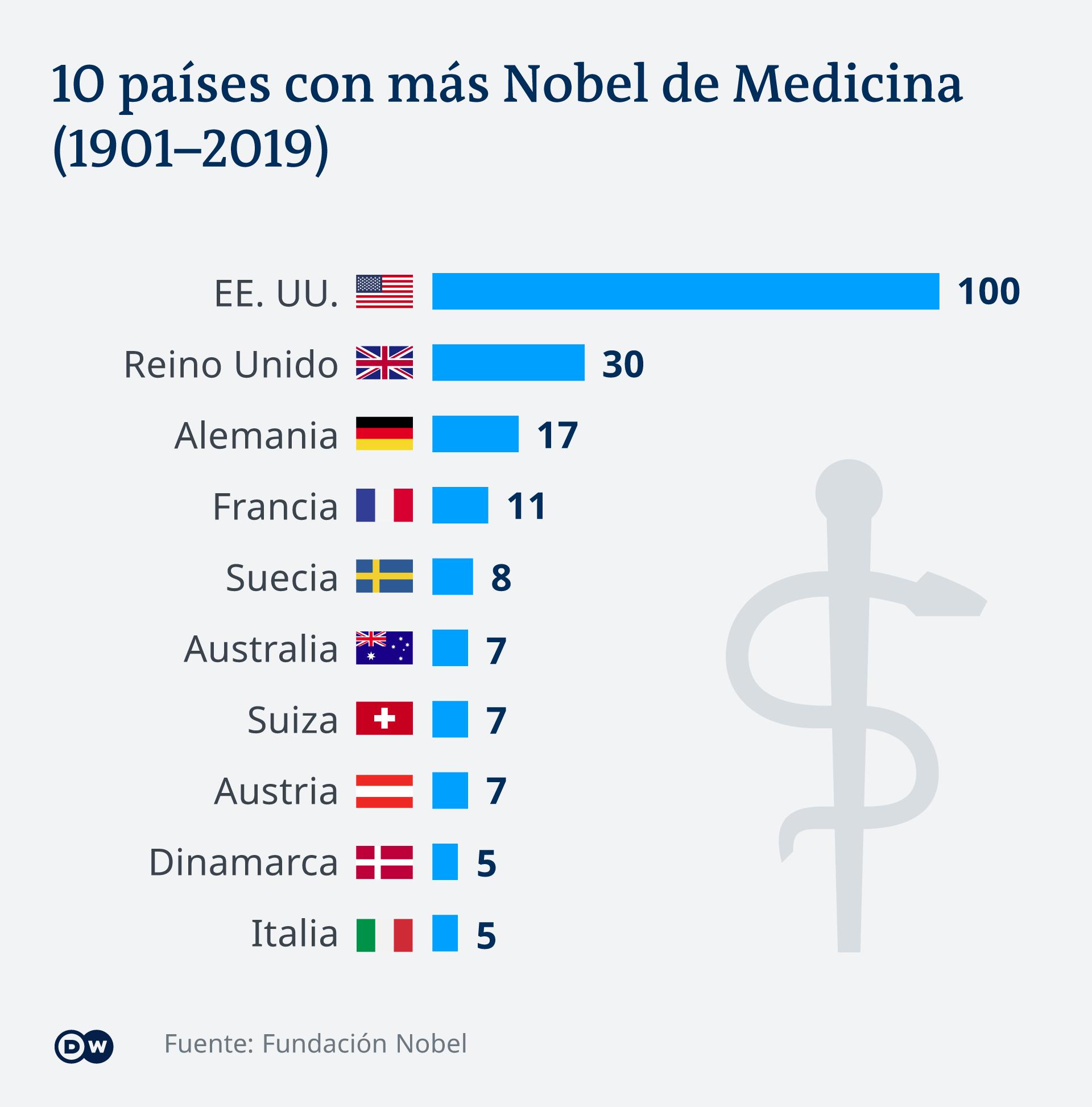 Infografik die meisten Nopelpreise Medizin 1901-2019 ES