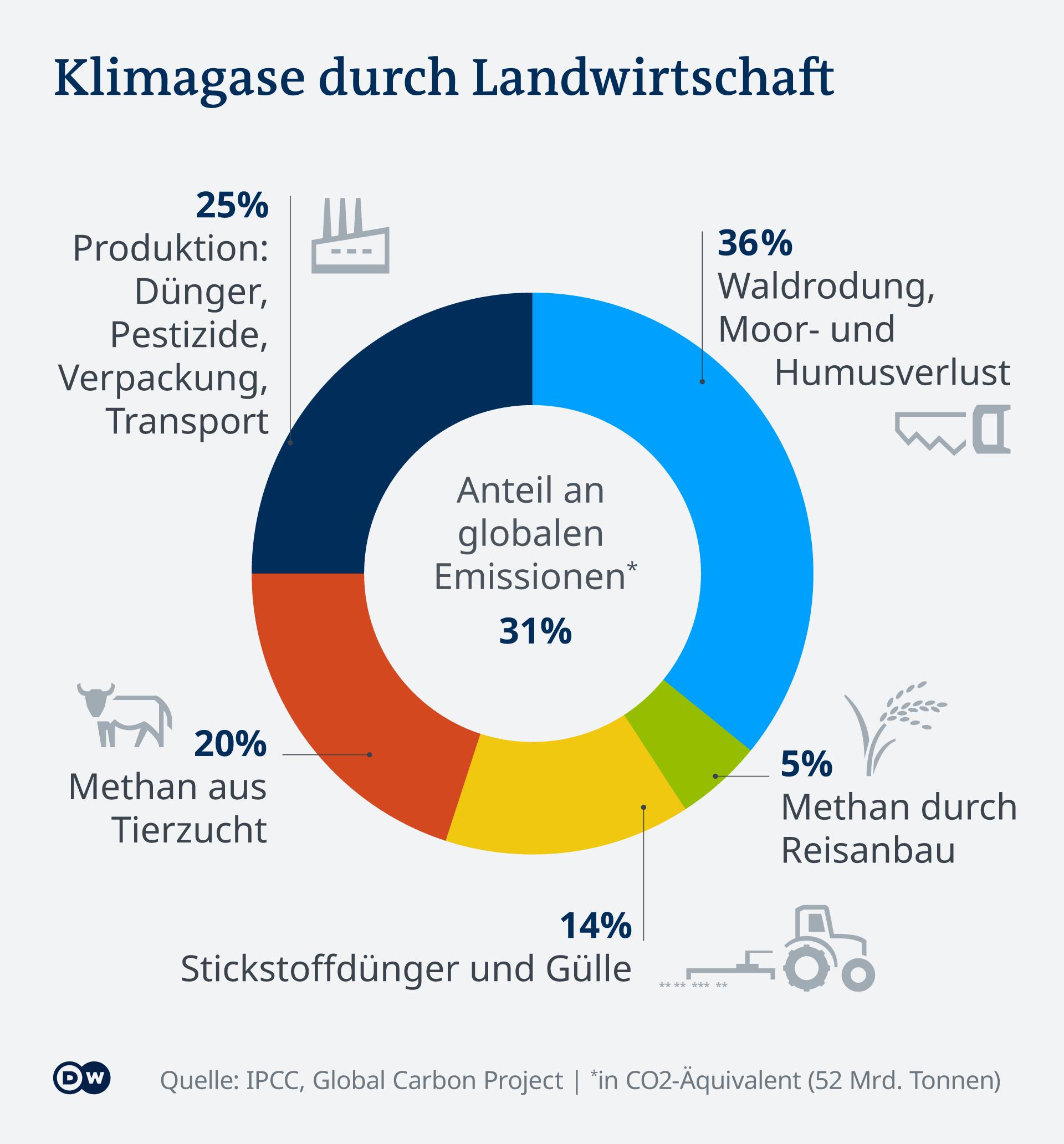 Infografik Klimagase durch Landwirtschaft, durch Landumwandlung, Verlust von Humus, Wäldern, Viehwirtschaft, Düngung und energieintensive synthetische Düngerproduktion