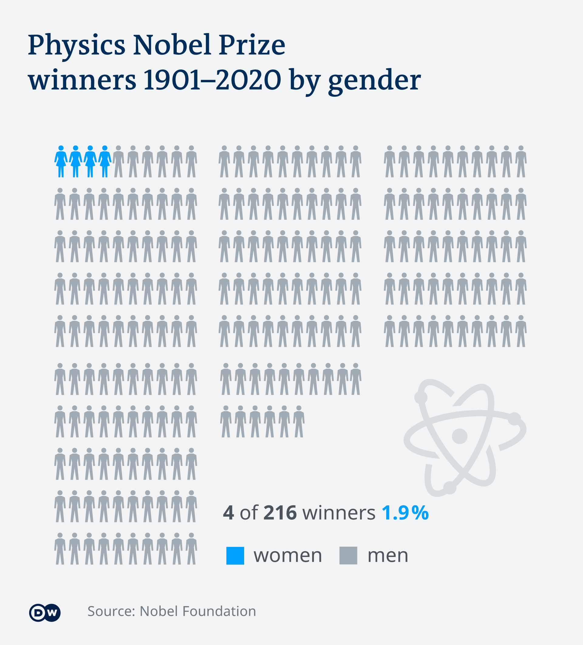 Infographic showing the Nobel Prize winners in physics by gender 1901-2020
