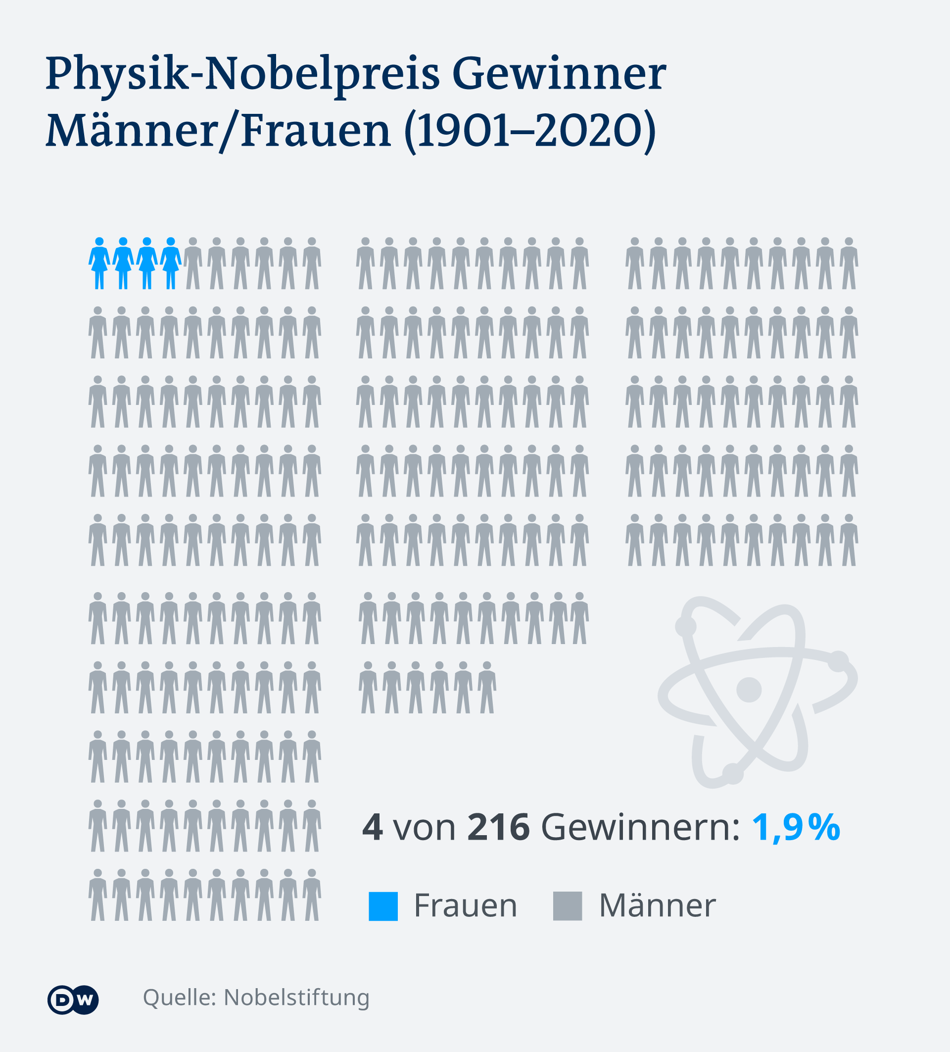 Infografik Nobelpreis Physik Verteilung Frauen Männer 1901-2020 DE
