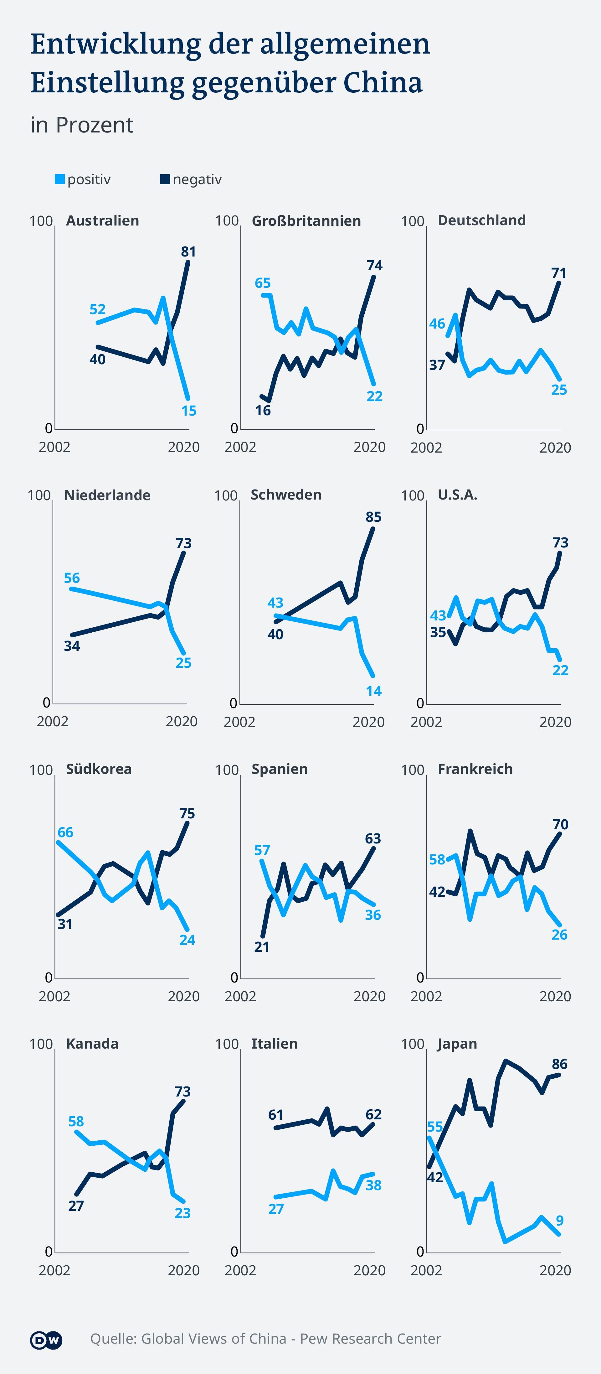 Infografik Entwicklung der allgmeinen Einstellung gegenüber China DE