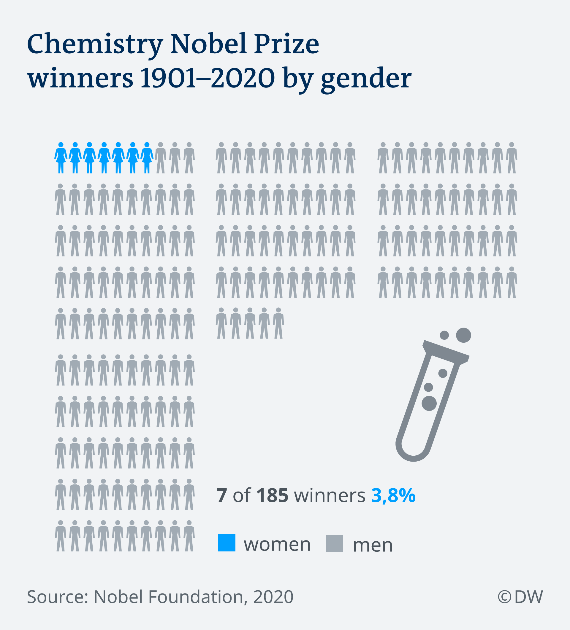 Only seven women have won the prize, including Marie Curie