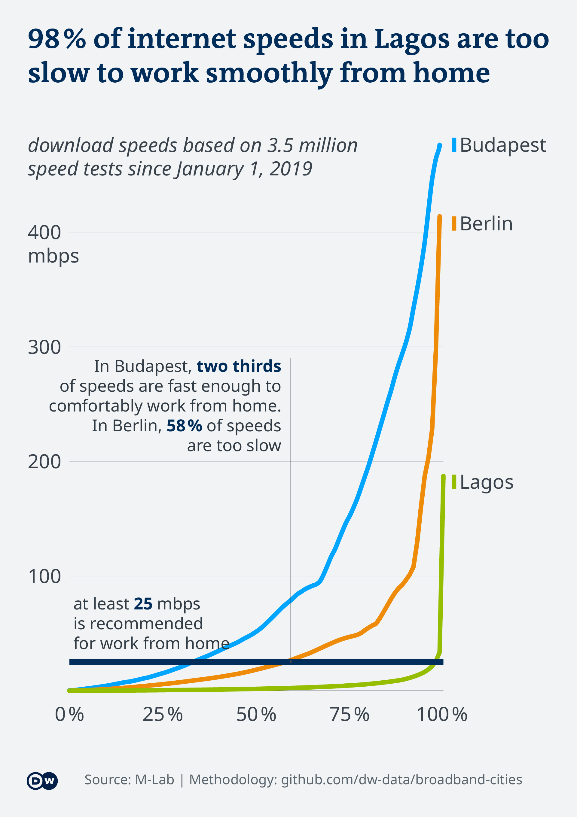 An infographic showing data visualization of broadband in cities around the world.