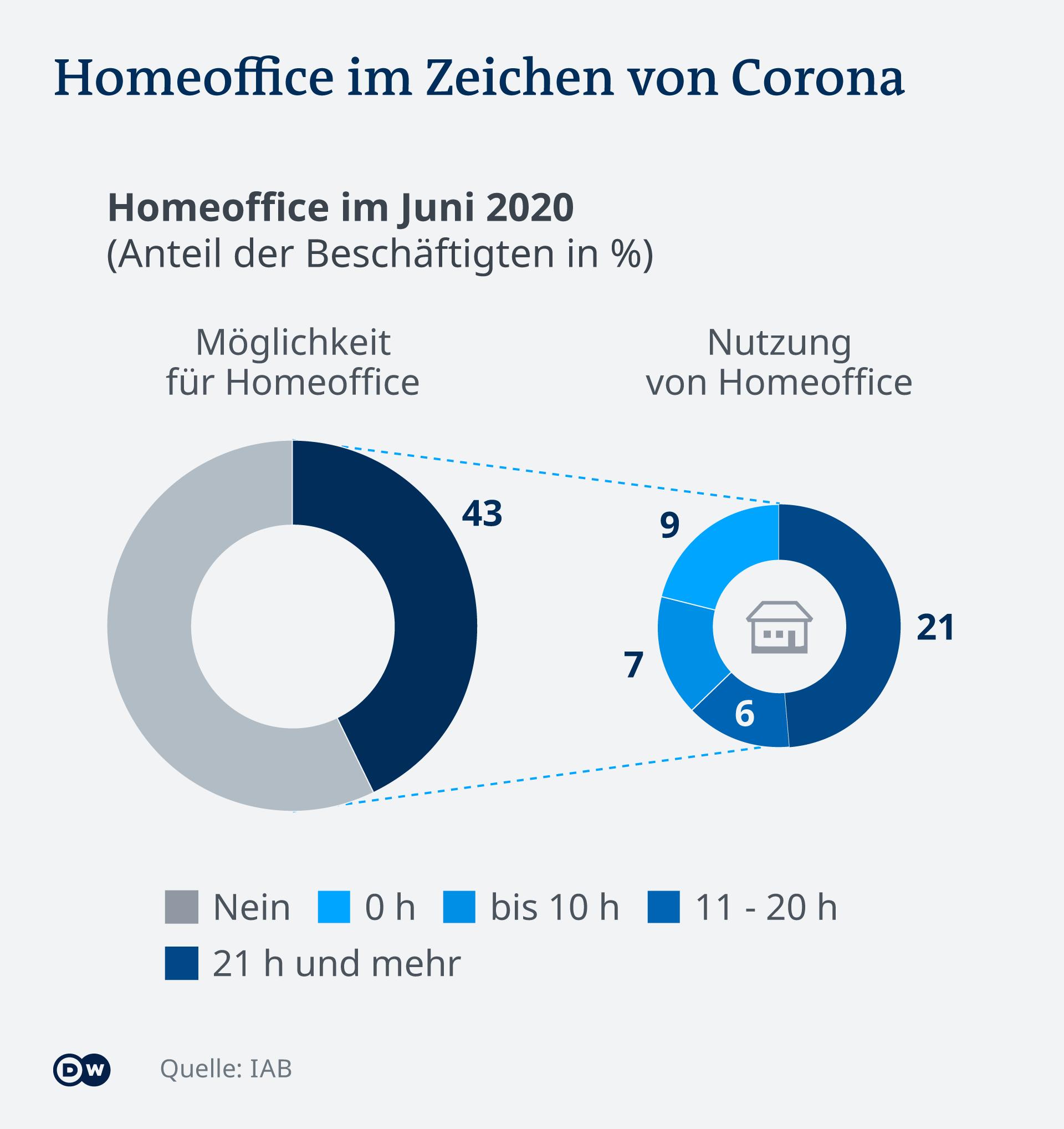 Infografik Homeoffice im Zeichen von Corona DE