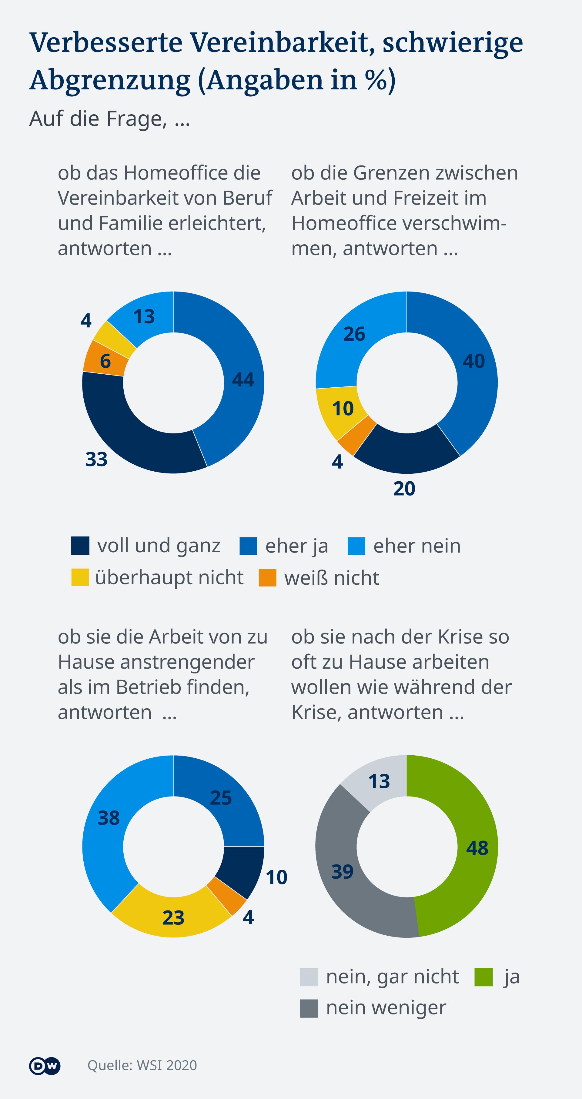 Infografik Homeoffice und Privatleben DE