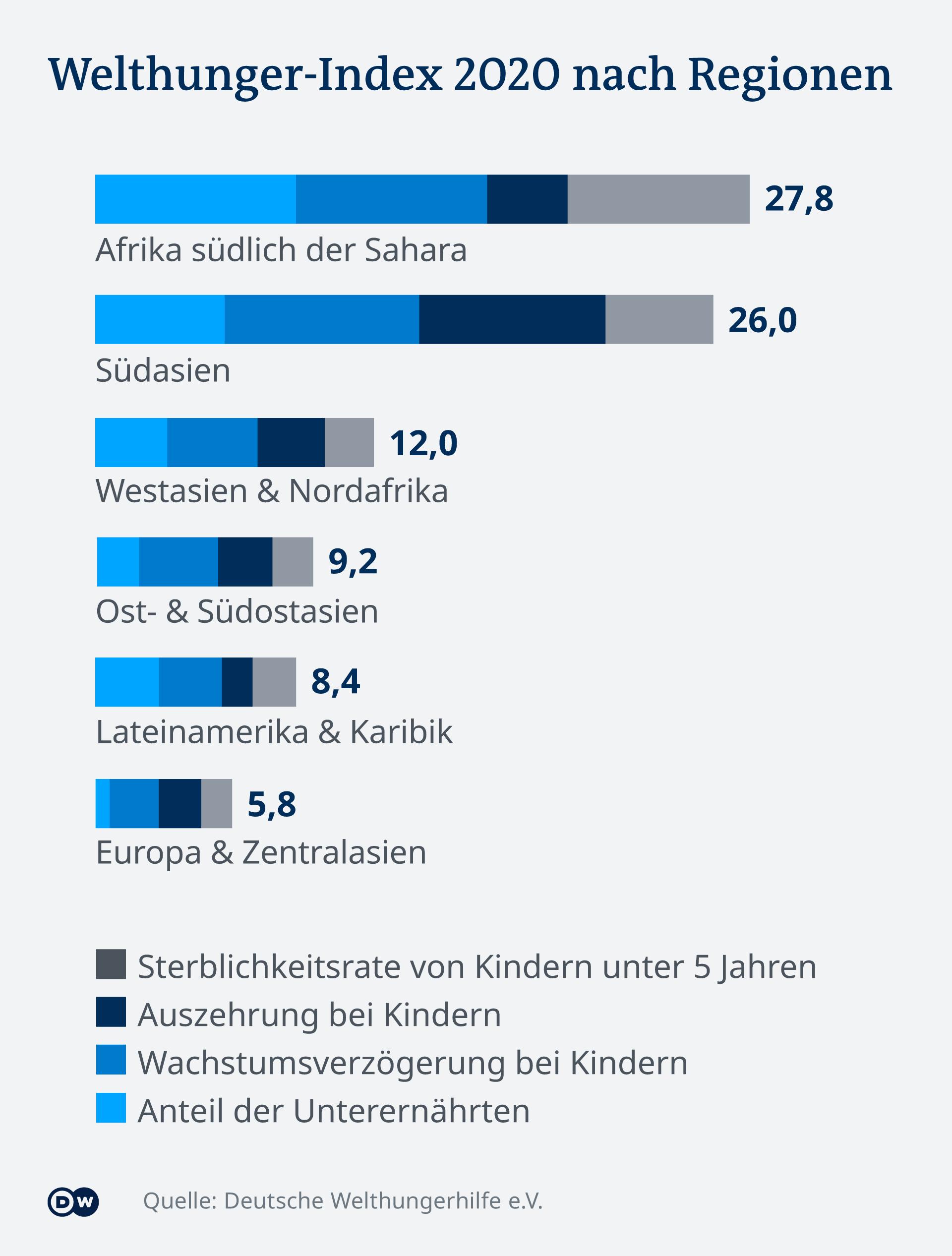 Welthunger-Index 2020: De grosses disparités selon les régions du monde (voir légende dans le texte de l'article ci-dessus)