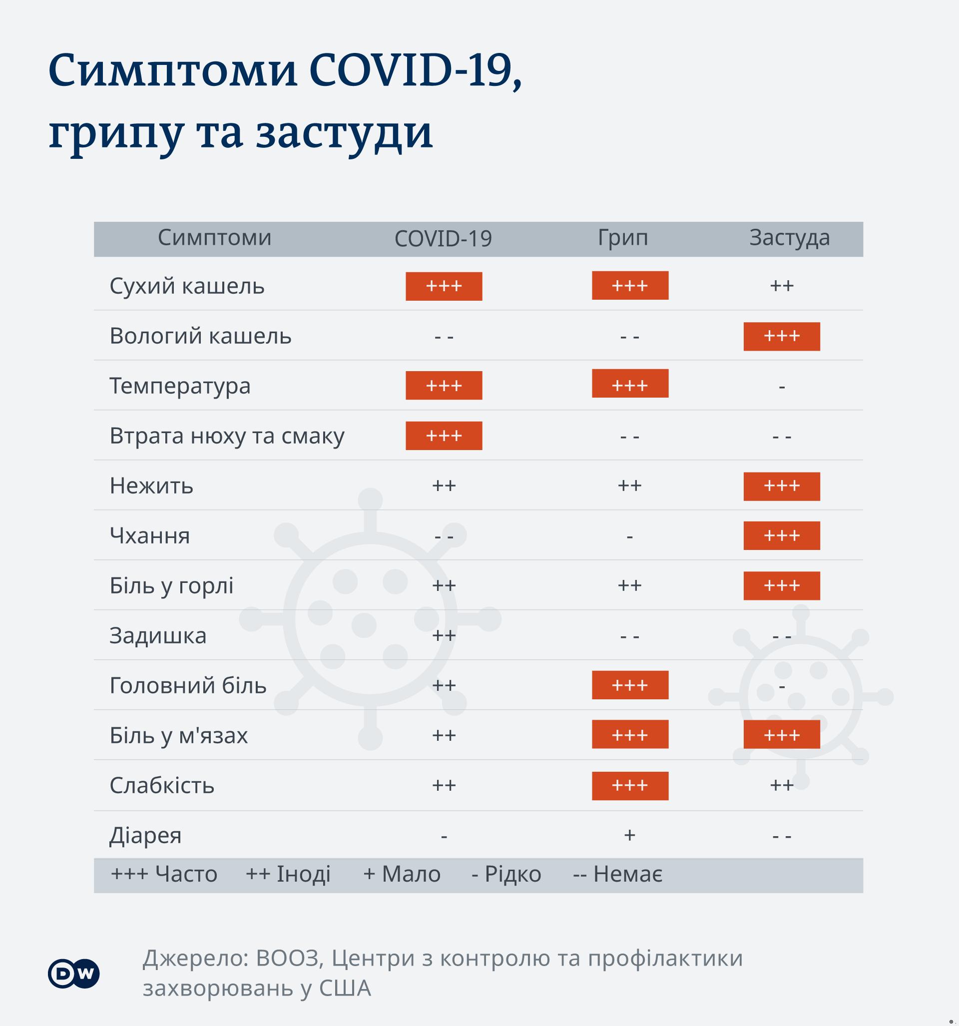 Типові симптоми грипу, застуди та COVID-19