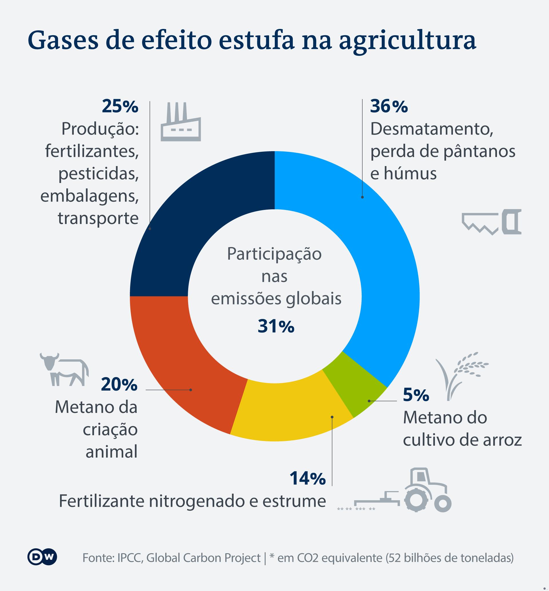 Infografik Klimagase durch Landwirtschaft PT (.)