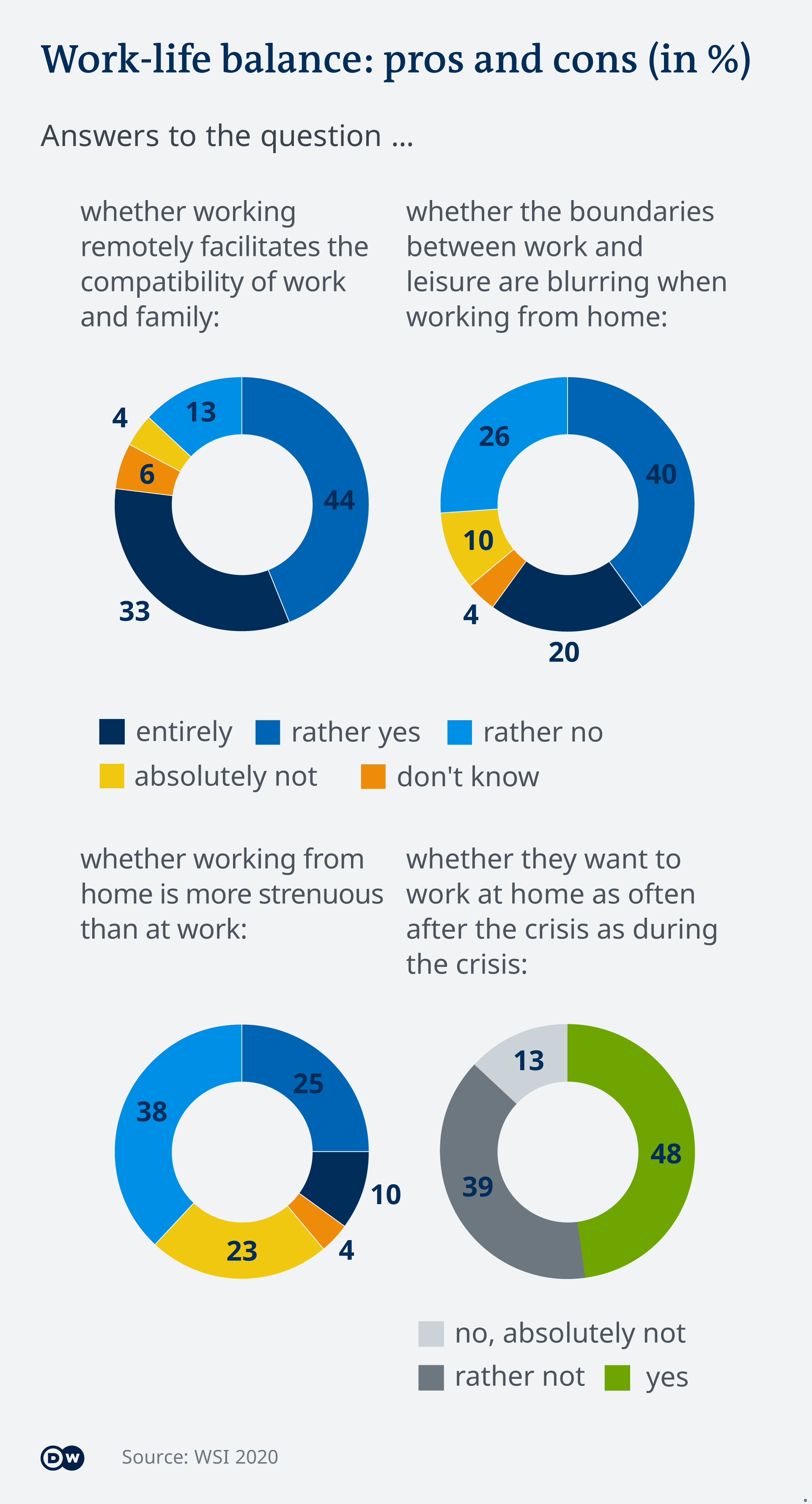 A graphic showing the pros and cons of teleworking and its effects on people's work-life balance