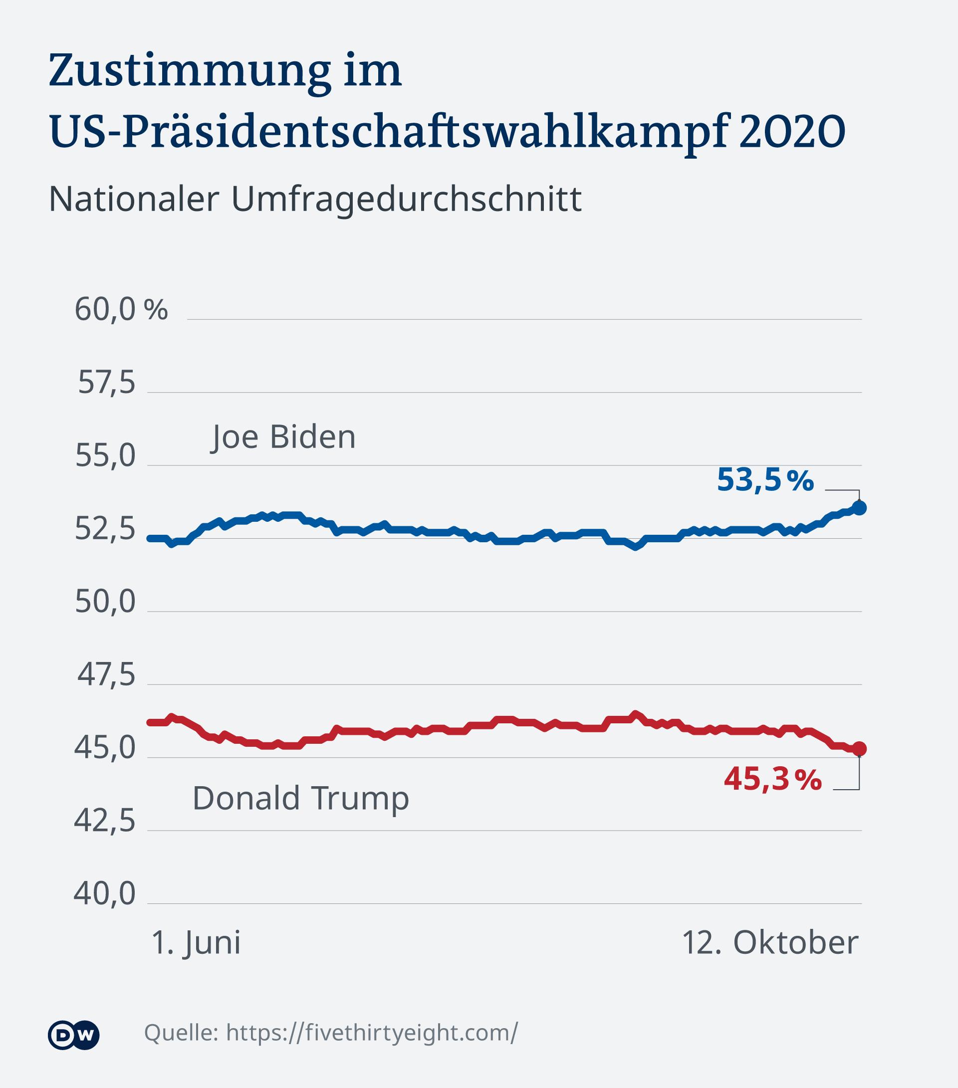 Krivulja popularnosti Bidena i Trumpa do sredine listopada
