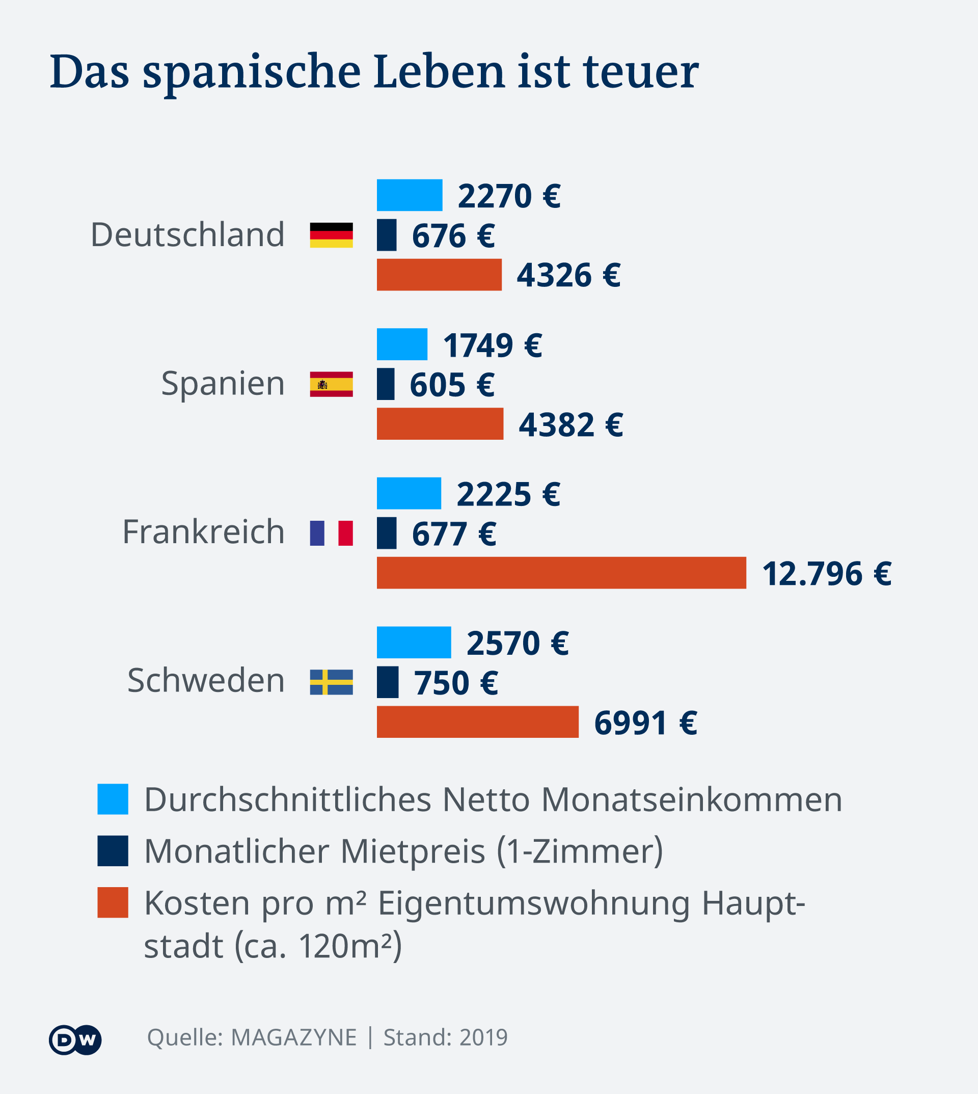 Infografik Das spanische Leben ist teuer
