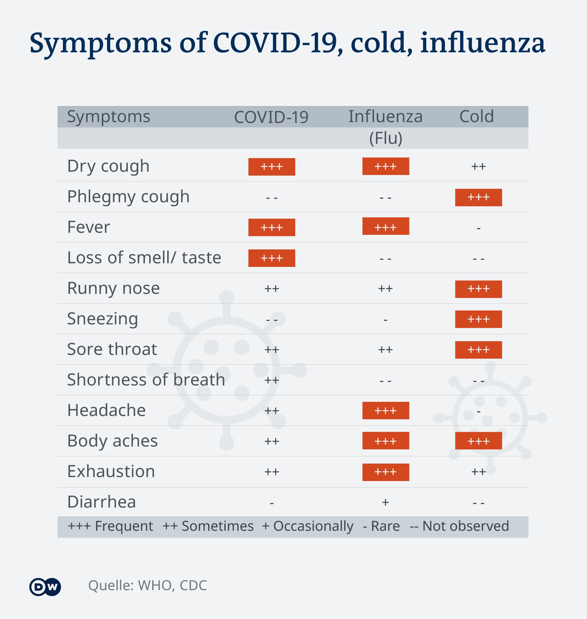 Graphic: COVID-19, influenza and cold symptoms