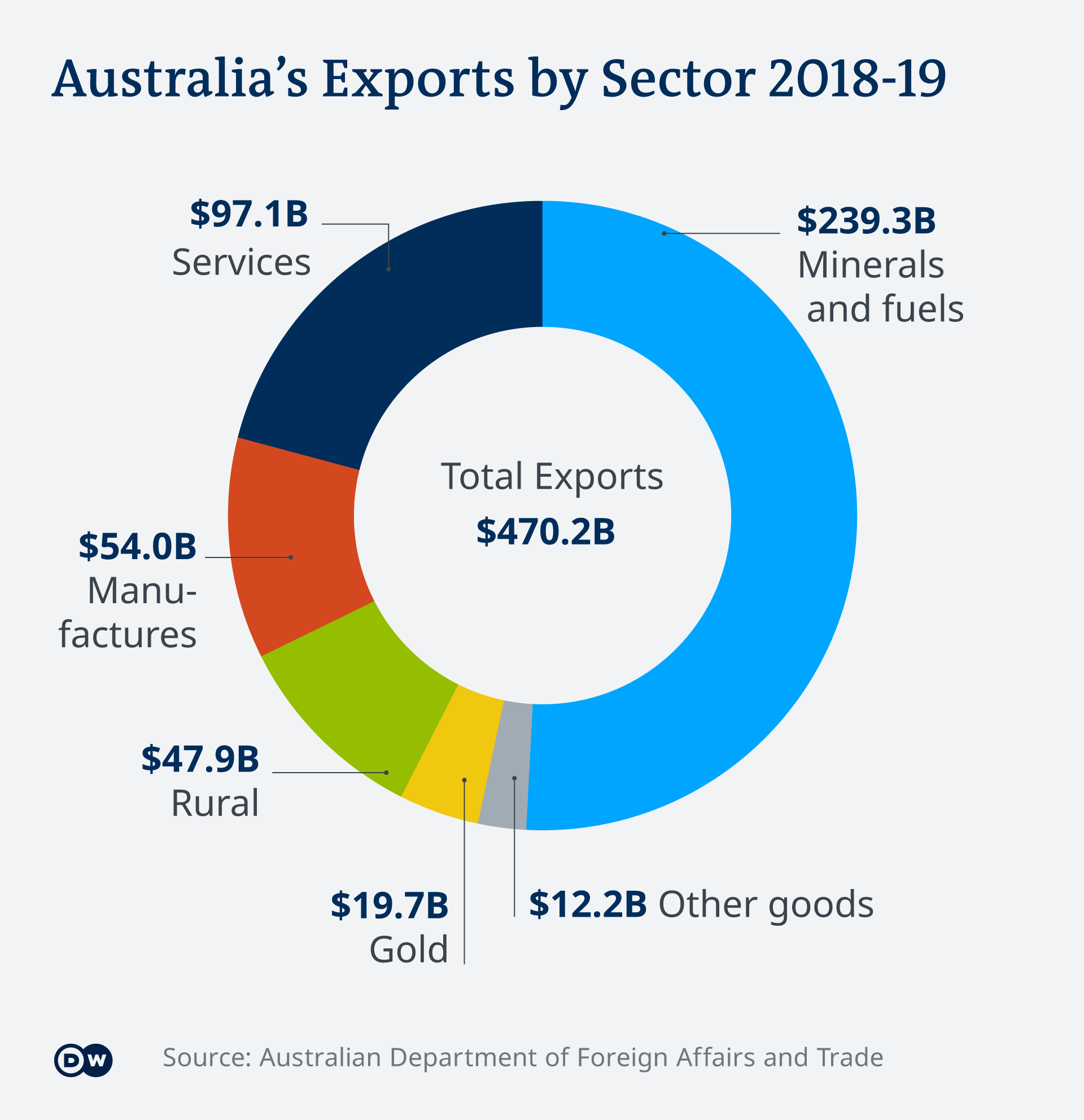 An infographic showing Australia's main exports